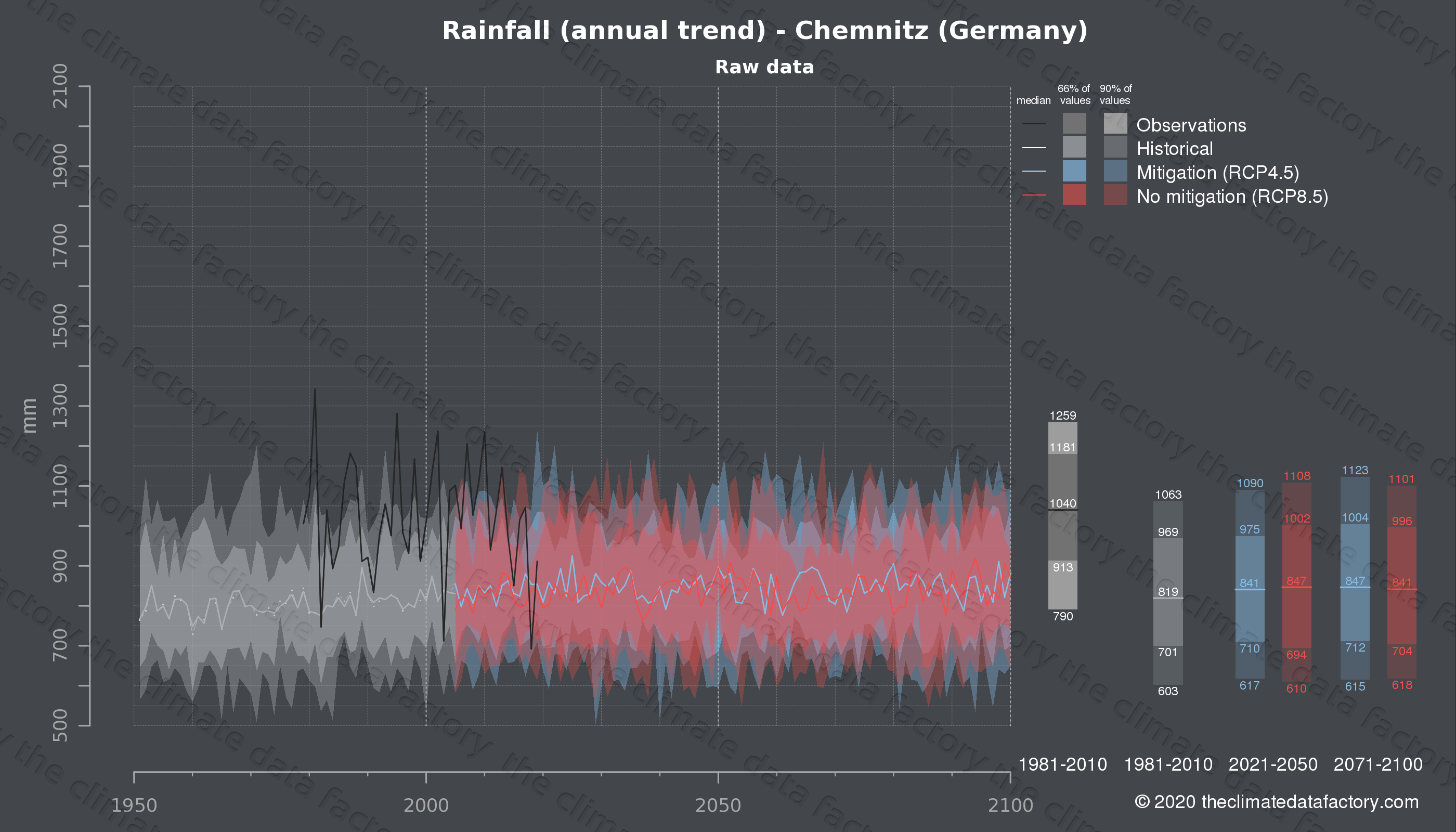Graphic of projected rainfall for Chemnitz (Germany) under two climate change mitigation policy scenarios (RCP4.5, RCP8.5). Represented climate data are raw data from IPCC models. https://theclimatedatafactory.com