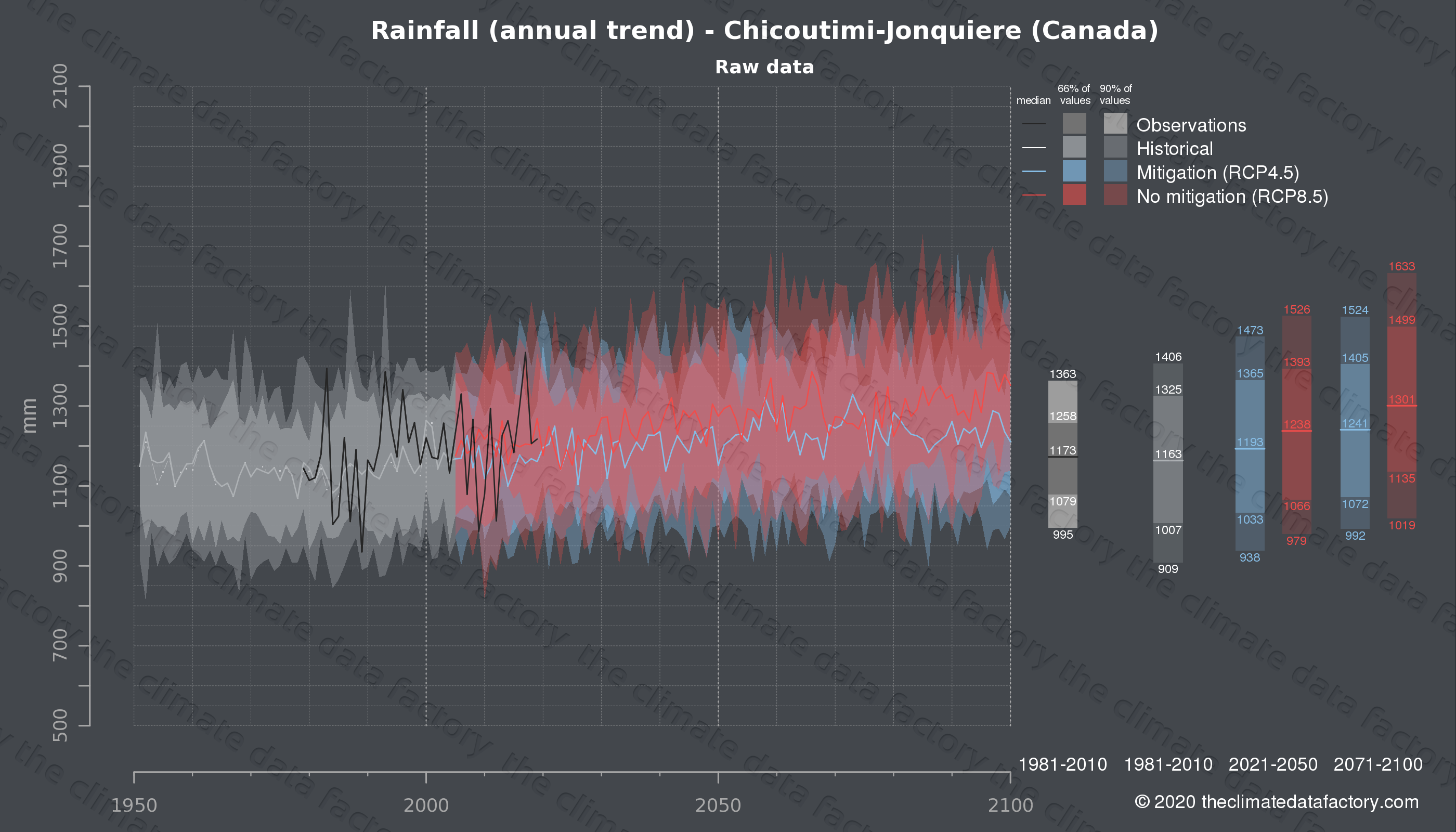 Graphic of projected rainfall for Chicoutimi-Jonquiere (Canada) under two climate change mitigation policy scenarios (RCP4.5, RCP8.5). Represented climate data are raw data from IPCC models. https://theclimatedatafactory.com