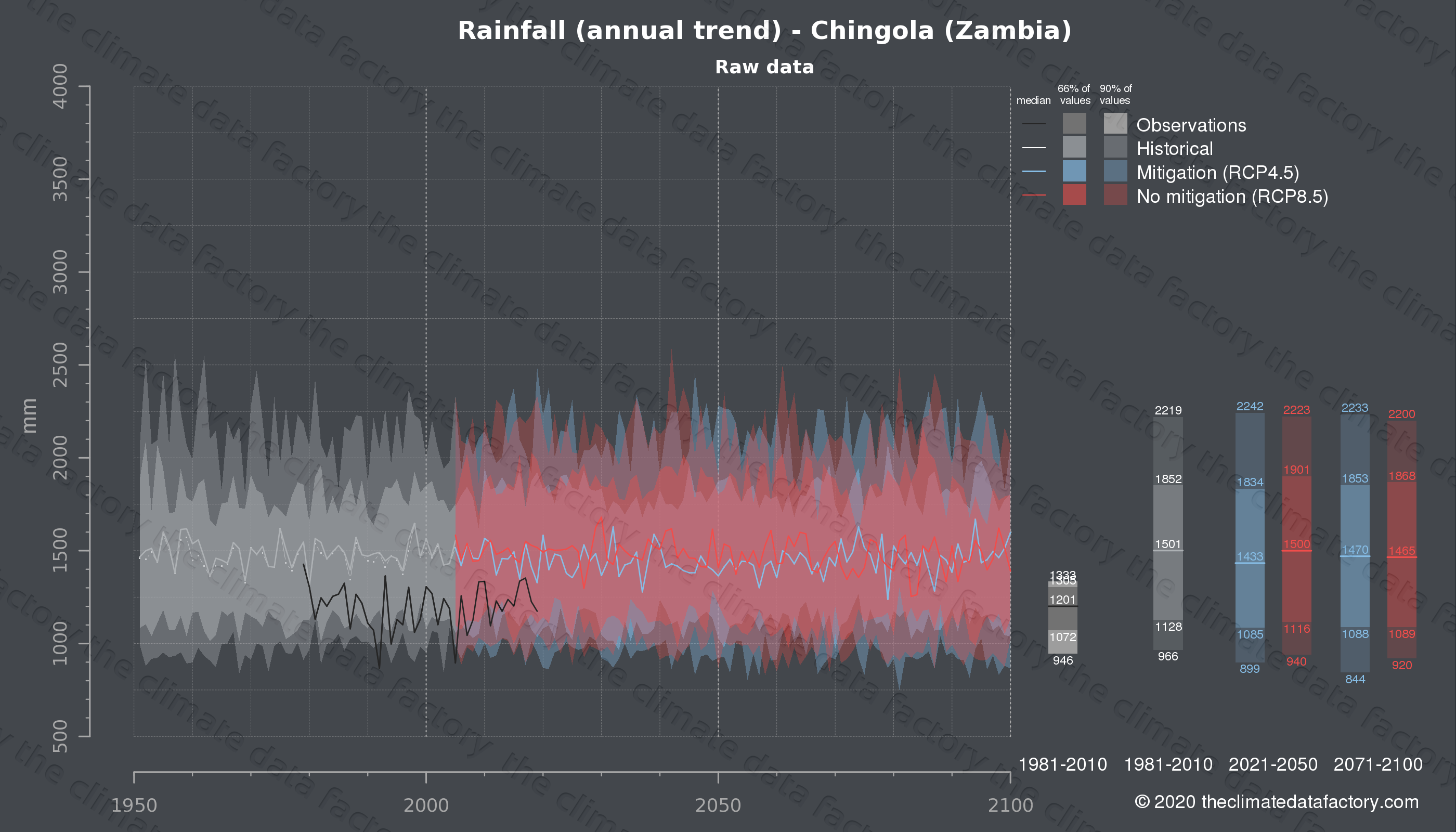 Graphic of projected rainfall for Chingola (Zambia) under two climate change mitigation policy scenarios (RCP4.5, RCP8.5). Represented climate data are raw data from IPCC models. https://theclimatedatafactory.com