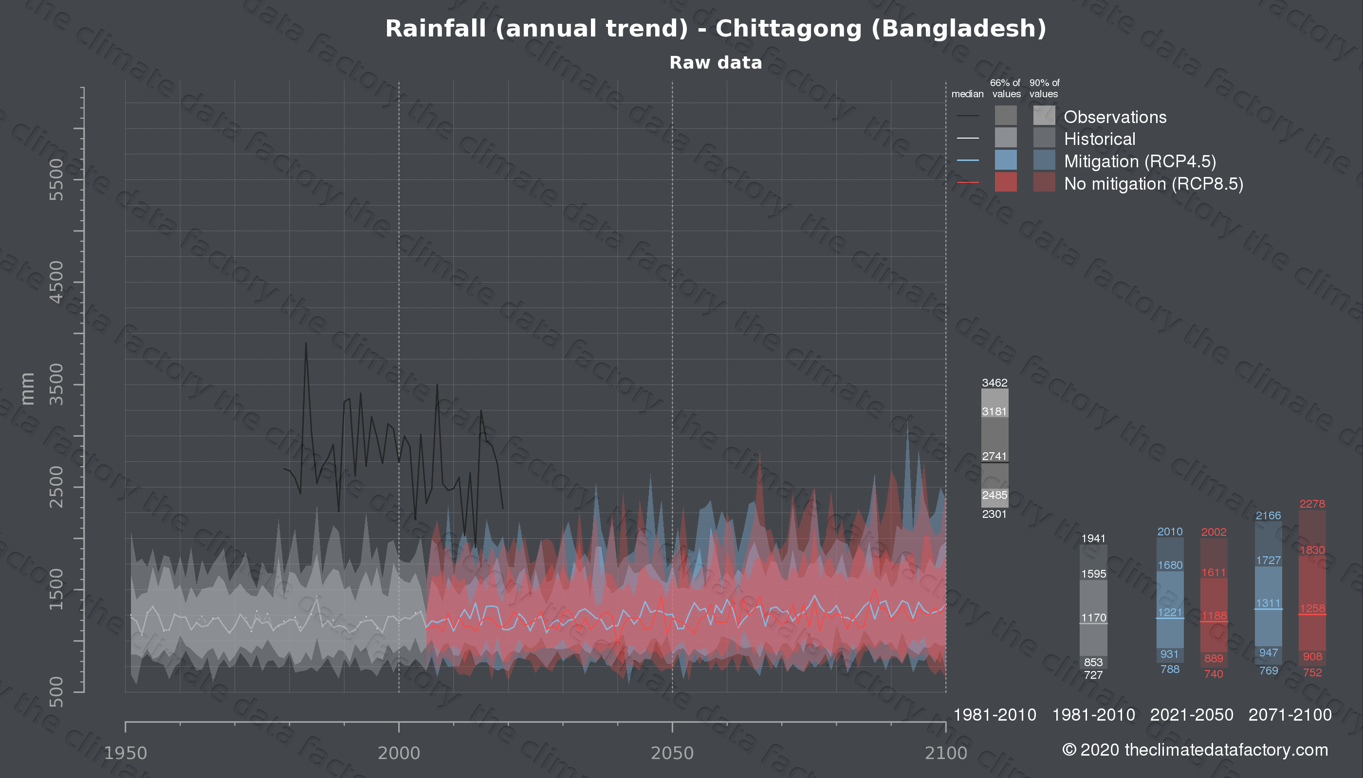Graphic of projected rainfall for Chittagong (Bangladesh) under two climate change mitigation policy scenarios (RCP4.5, RCP8.5). Represented climate data are raw data from IPCC models. https://theclimatedatafactory.com