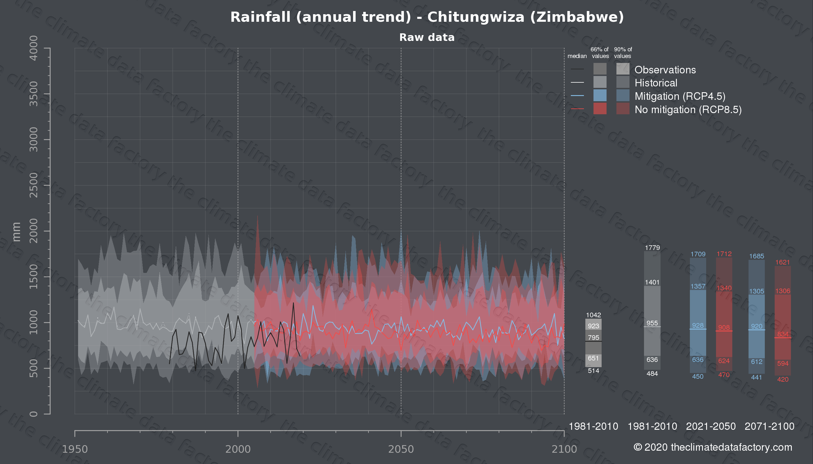 Graphic of projected rainfall for Chitungwiza (Zimbabwe) under two climate change mitigation policy scenarios (RCP4.5, RCP8.5). Represented climate data are raw data from IPCC models. https://theclimatedatafactory.com