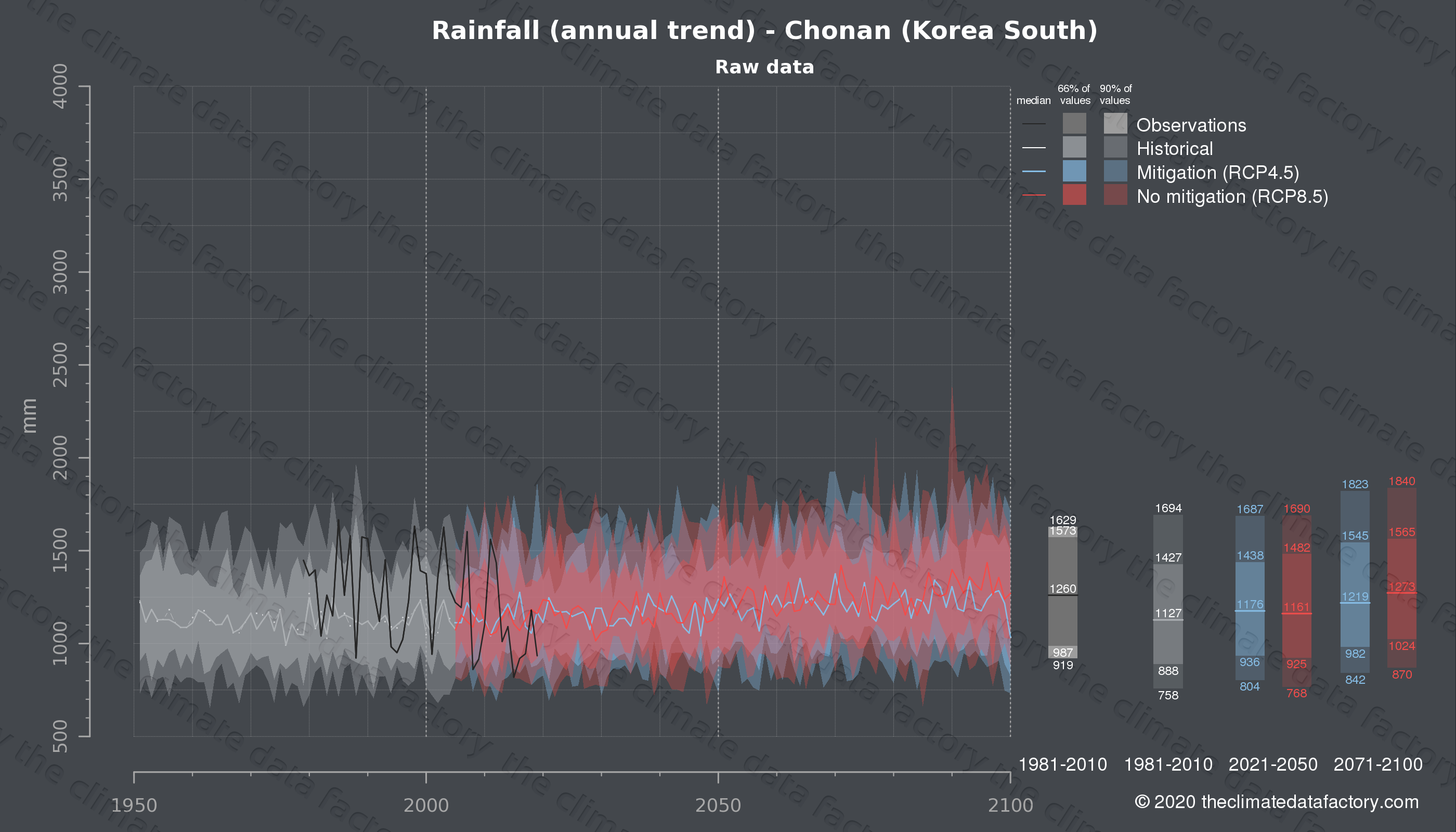 Graphic of projected rainfall for Chonan (South Korea) under two climate change mitigation policy scenarios (RCP4.5, RCP8.5). Represented climate data are raw data from IPCC models. https://theclimatedatafactory.com