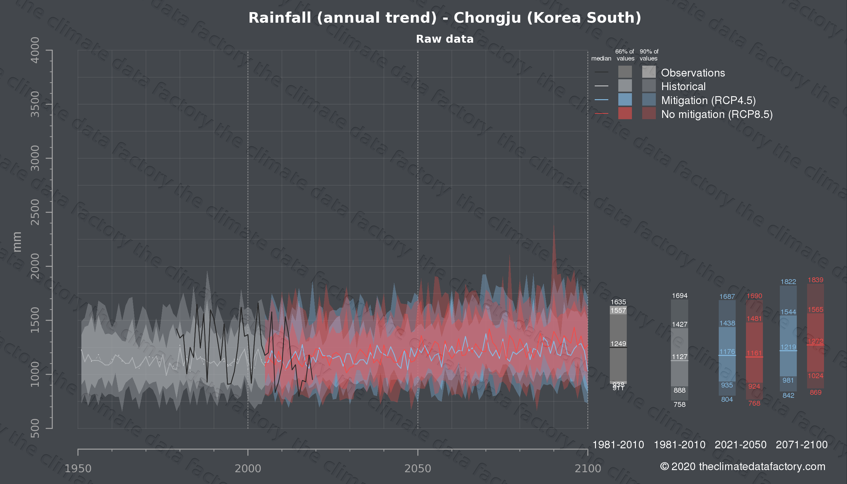 Graphic of projected rainfall for Chongju (South Korea) under two climate change mitigation policy scenarios (RCP4.5, RCP8.5). Represented climate data are raw data from IPCC models. https://theclimatedatafactory.com