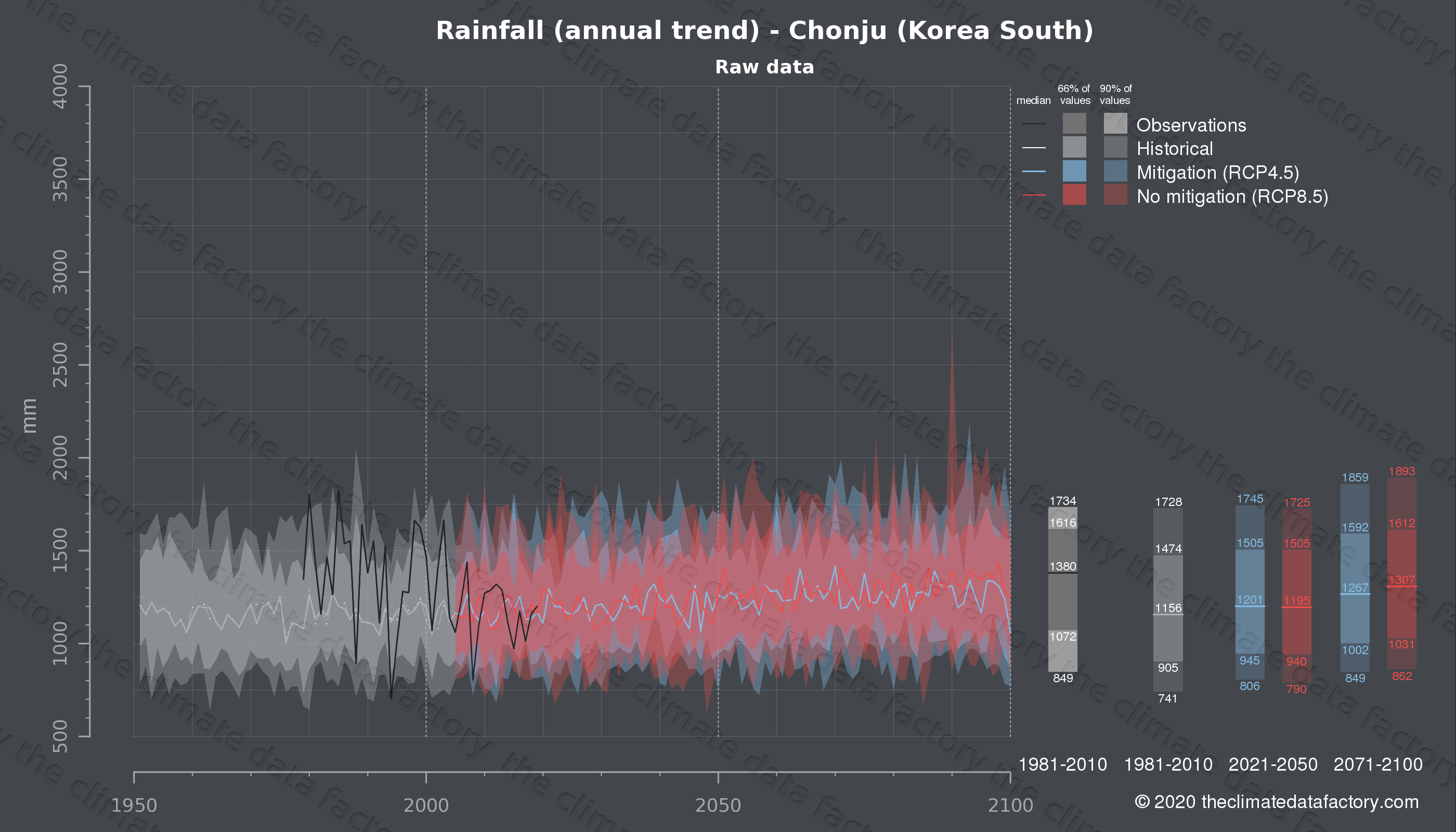 Graphic of projected rainfall for Chonju (South Korea) under two climate change mitigation policy scenarios (RCP4.5, RCP8.5). Represented climate data are raw data from IPCC models. https://theclimatedatafactory.com