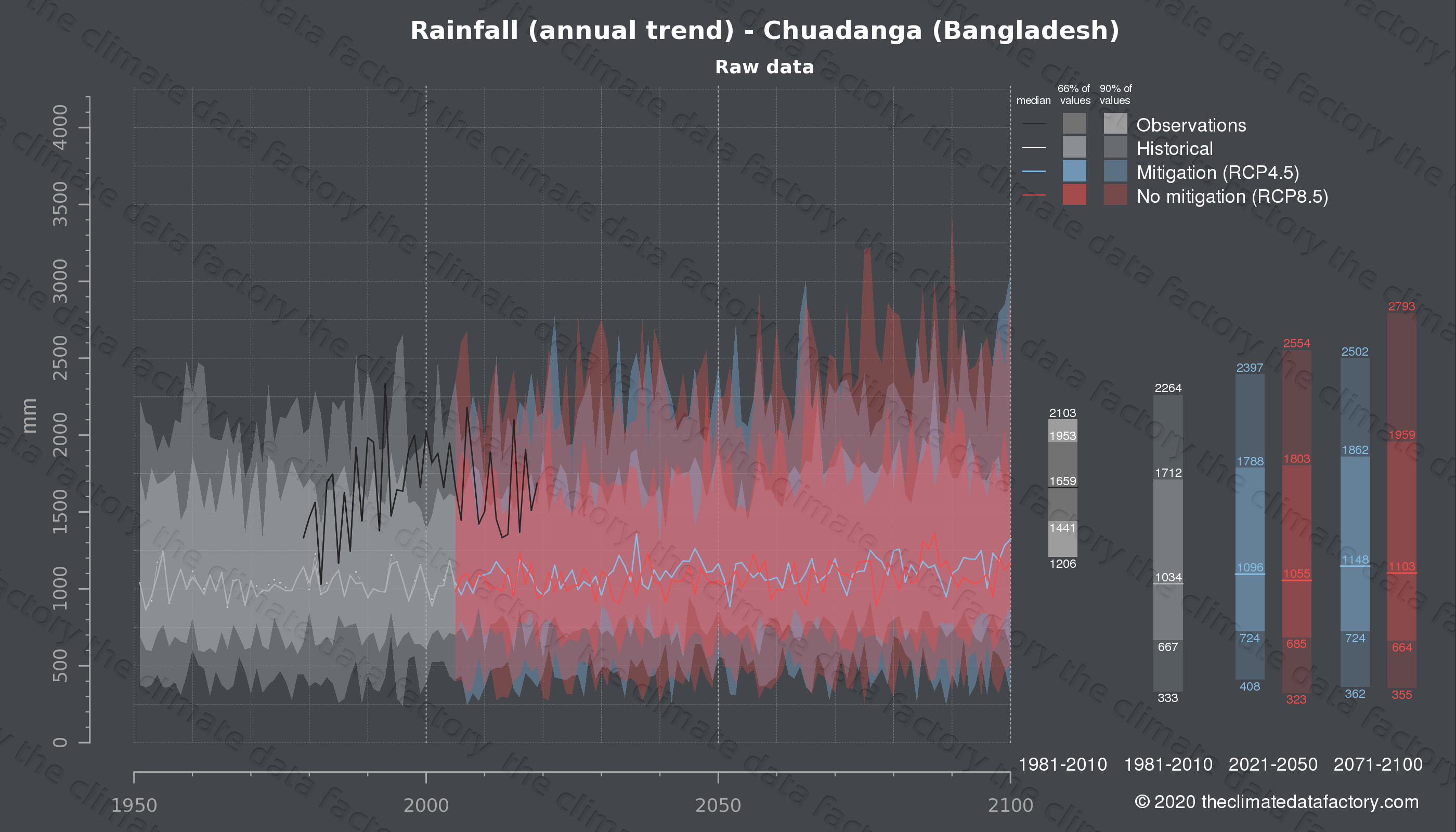 Graphic of projected rainfall for Chuadanga (Bangladesh) under two climate change mitigation policy scenarios (RCP4.5, RCP8.5). Represented climate data are raw data from IPCC models. https://theclimatedatafactory.com