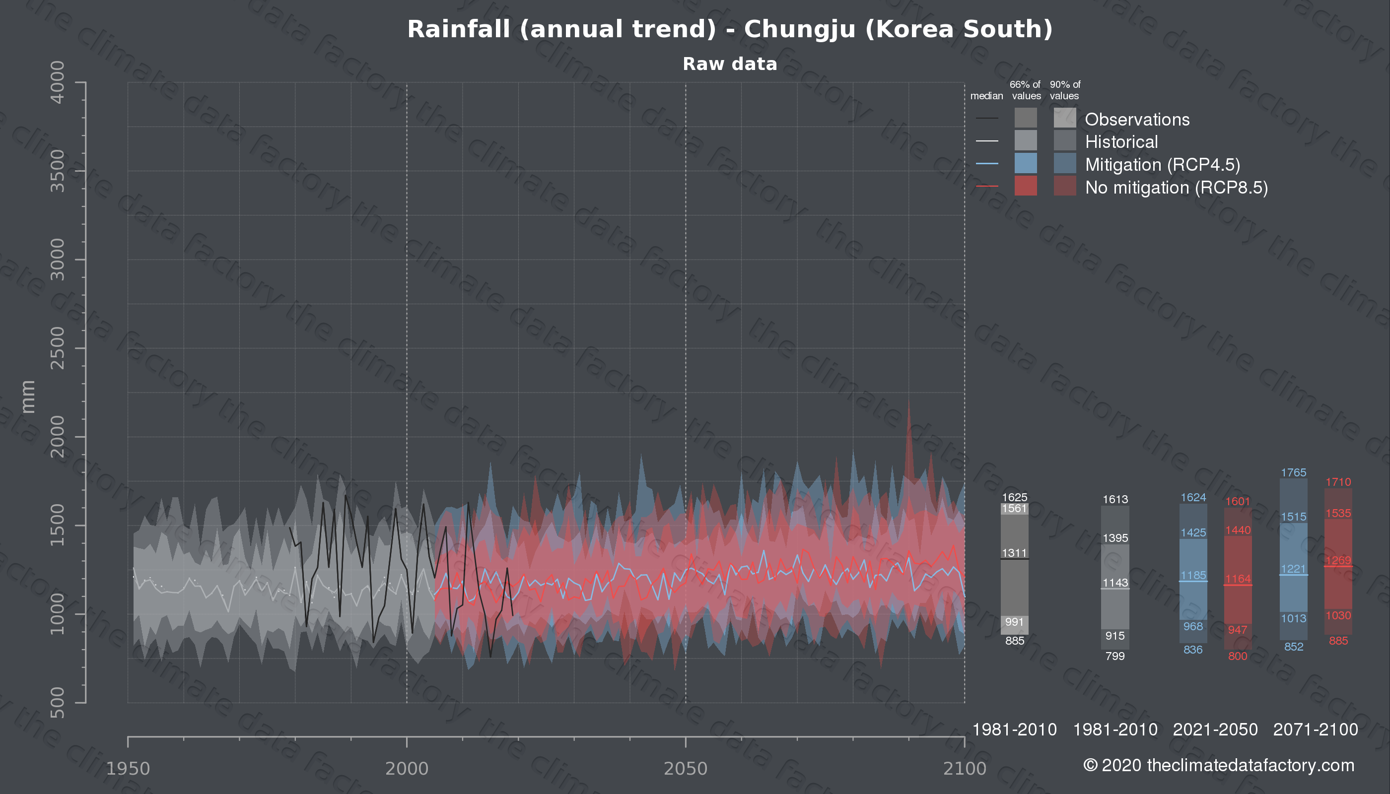 Graphic of projected rainfall for Chungju (South Korea) under two climate change mitigation policy scenarios (RCP4.5, RCP8.5). Represented climate data are raw data from IPCC models. https://theclimatedatafactory.com