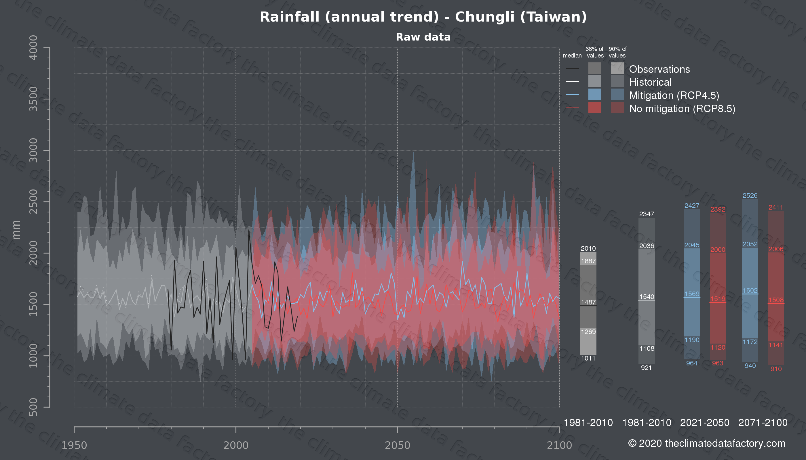 Graphic of projected rainfall for Chungli (Taiwan) under two climate change mitigation policy scenarios (RCP4.5, RCP8.5). Represented climate data are raw data from IPCC models. https://theclimatedatafactory.com