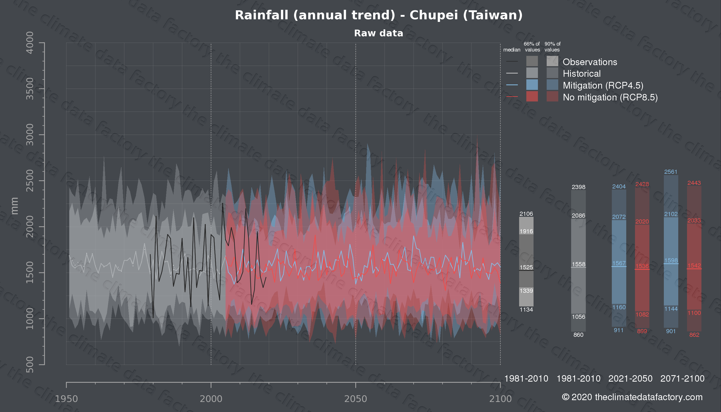 Graphic of projected rainfall for Chupei (Taiwan) under two climate change mitigation policy scenarios (RCP4.5, RCP8.5). Represented climate data are raw data from IPCC models. https://theclimatedatafactory.com