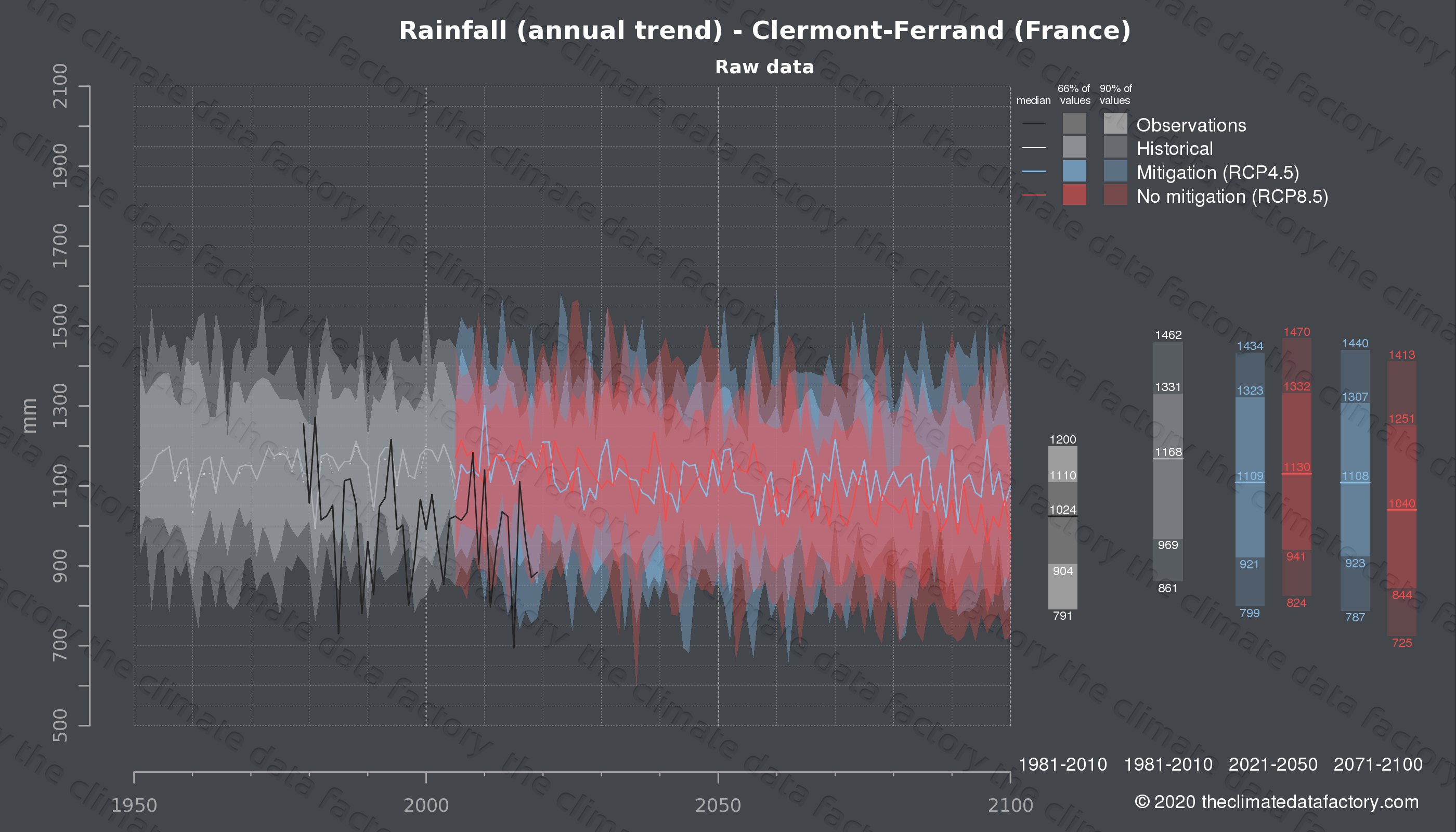 Graphic of projected rainfall for Clermont-Ferrand (France) under two climate change mitigation policy scenarios (RCP4.5, RCP8.5). Represented climate data are raw data from IPCC models. https://theclimatedatafactory.com