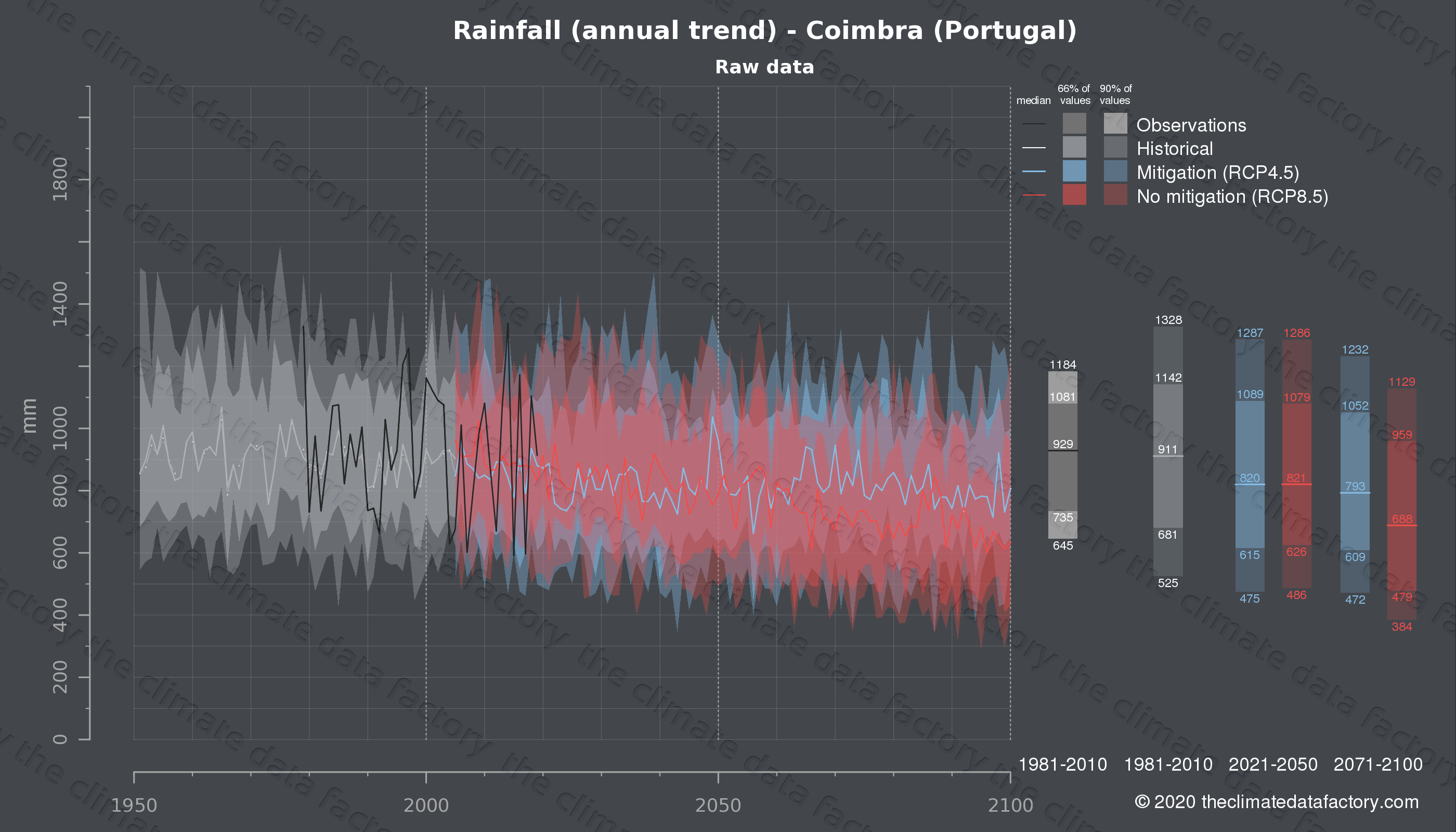 Graphic of projected rainfall for Coimbra (Portugal) under two climate change mitigation policy scenarios (RCP4.5, RCP8.5). Represented climate data are raw data from IPCC models. https://theclimatedatafactory.com
