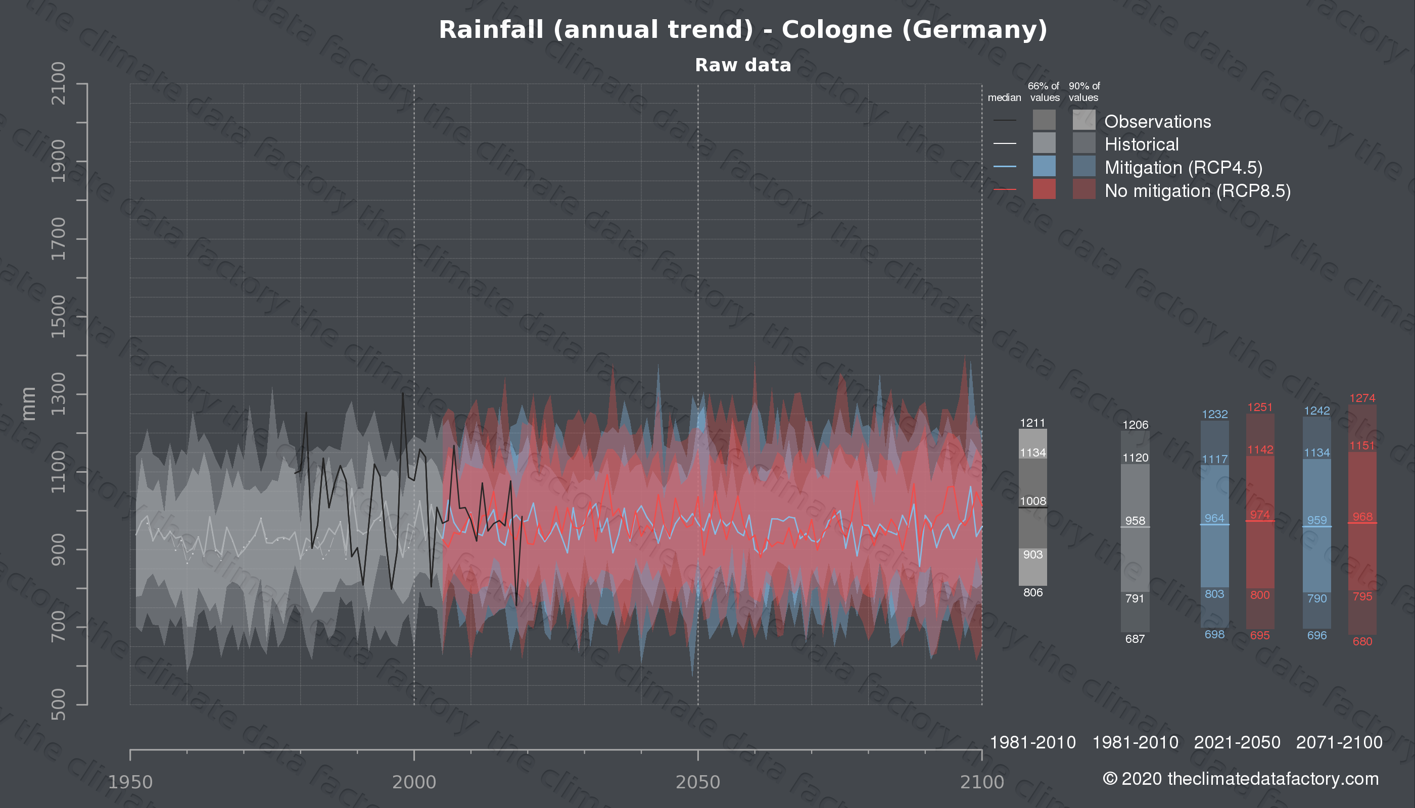 Graphic of projected rainfall for Cologne (Germany) under two climate change mitigation policy scenarios (RCP4.5, RCP8.5). Represented climate data are raw data from IPCC models. https://theclimatedatafactory.com