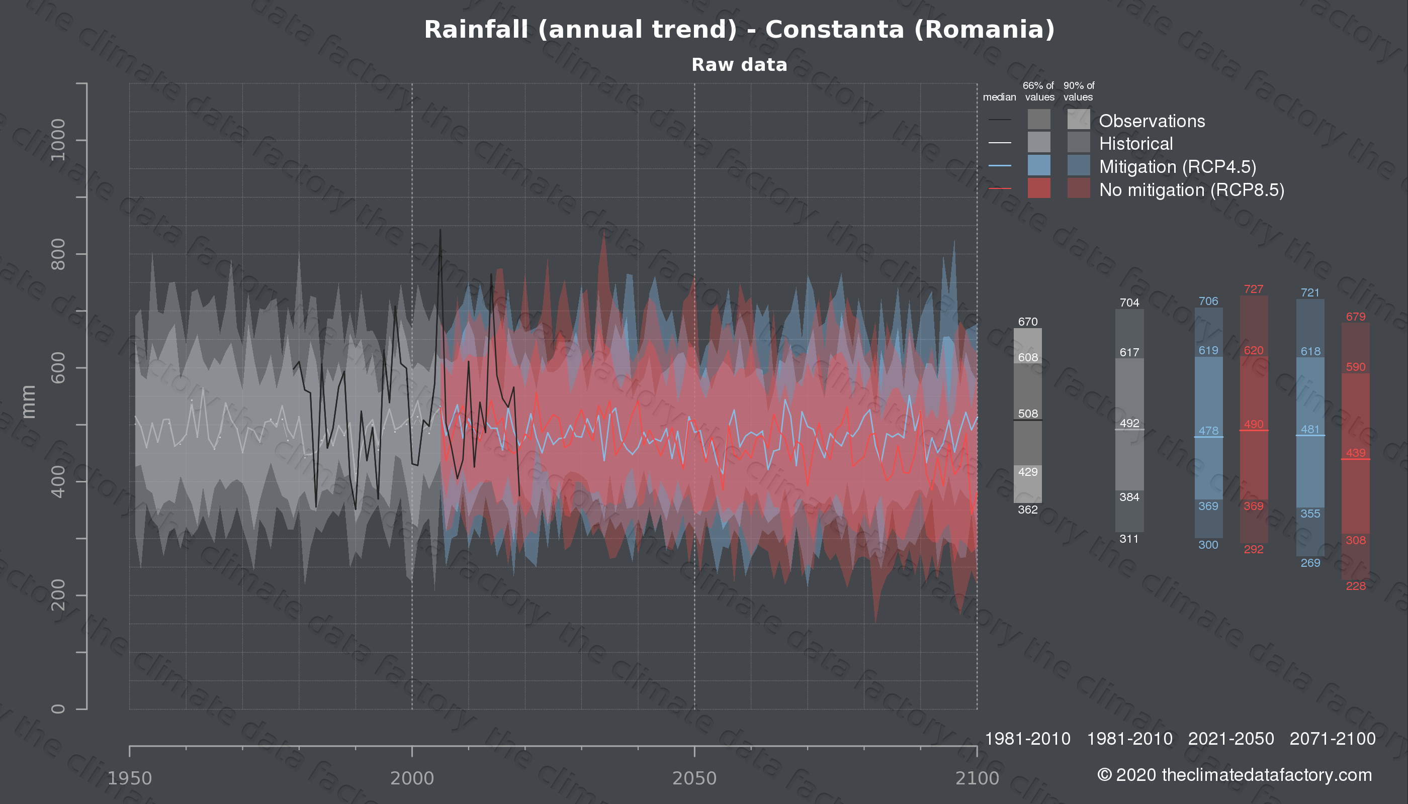 Graphic of projected rainfall for Constanta (Romania) under two climate change mitigation policy scenarios (RCP4.5, RCP8.5). Represented climate data are raw data from IPCC models. https://theclimatedatafactory.com