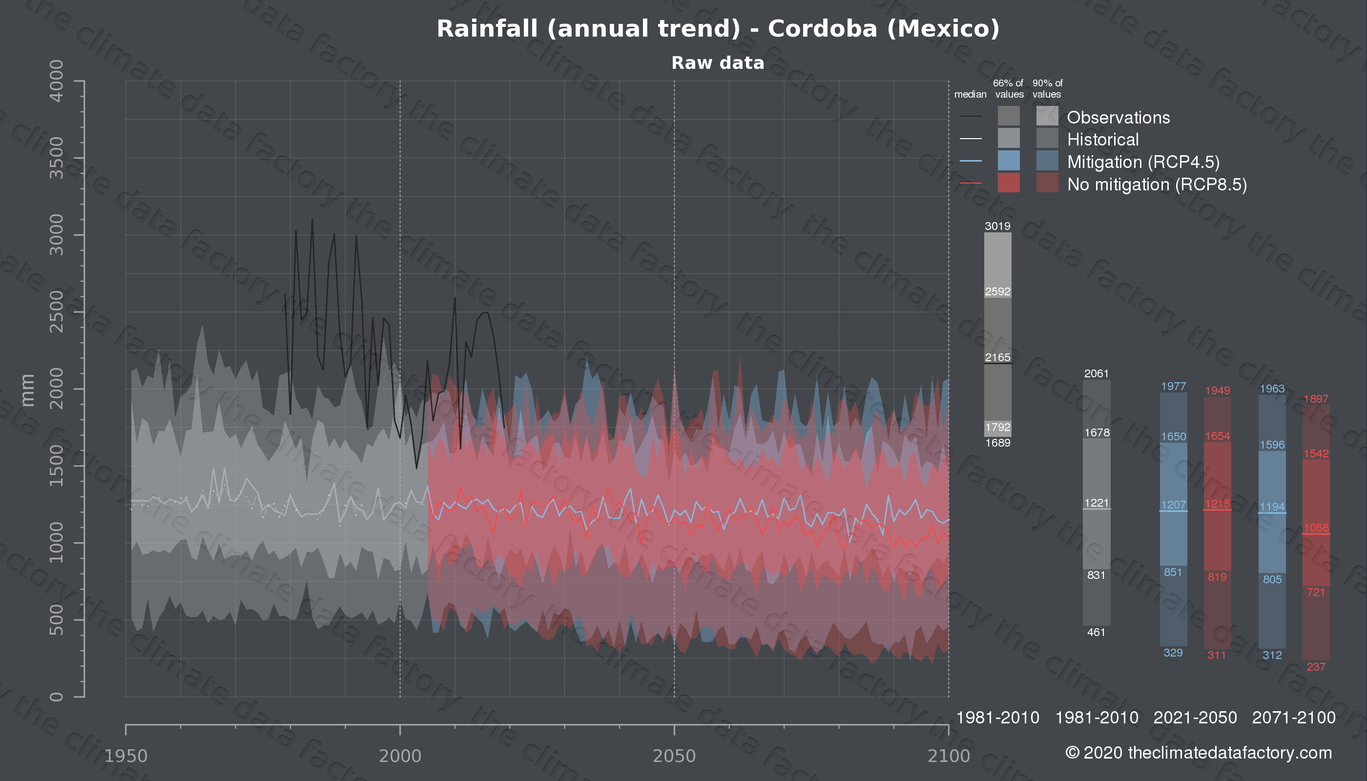 Graphic of projected rainfall for Cordoba (Mexico) under two climate change mitigation policy scenarios (RCP4.5, RCP8.5). Represented climate data are raw data from IPCC models. https://theclimatedatafactory.com
