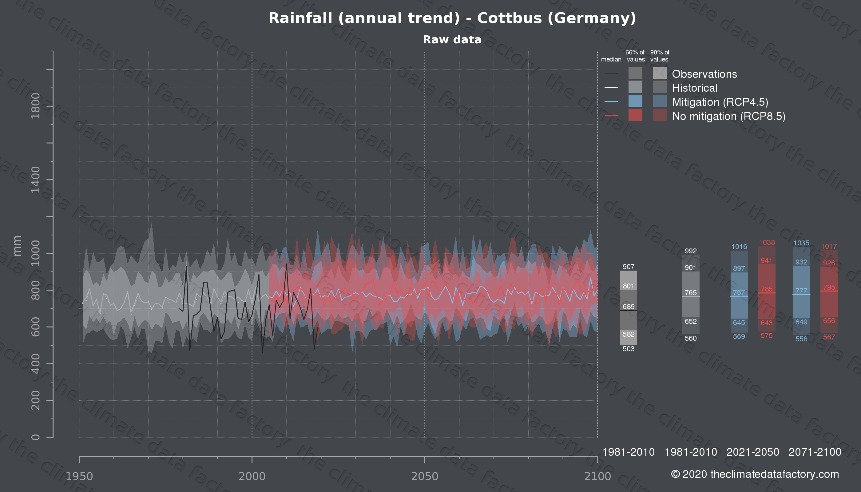 Graphic of projected rainfall for Cottbus (Germany) under two climate change mitigation policy scenarios (RCP4.5, RCP8.5). Represented climate data are raw data from IPCC models. https://theclimatedatafactory.com