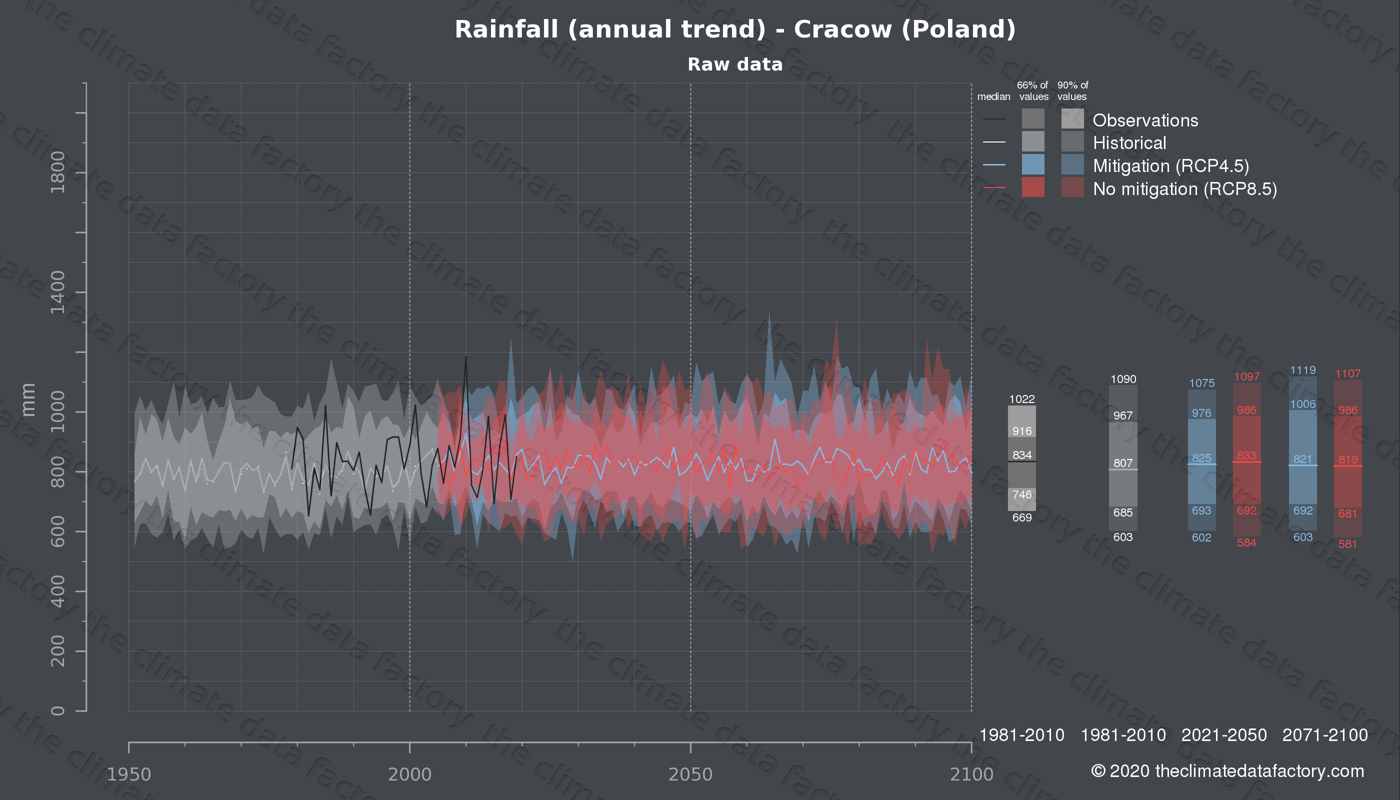 Graphic of projected rainfall for Cracow (Poland) under two climate change mitigation policy scenarios (RCP4.5, RCP8.5). Represented climate data are raw data from IPCC models. https://theclimatedatafactory.com
