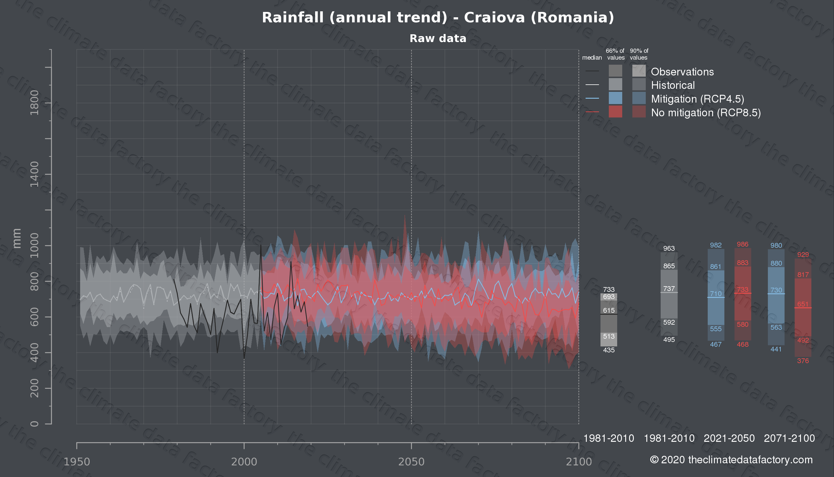 Graphic of projected rainfall for Craiova (Romania) under two climate change mitigation policy scenarios (RCP4.5, RCP8.5). Represented climate data are raw data from IPCC models. https://theclimatedatafactory.com