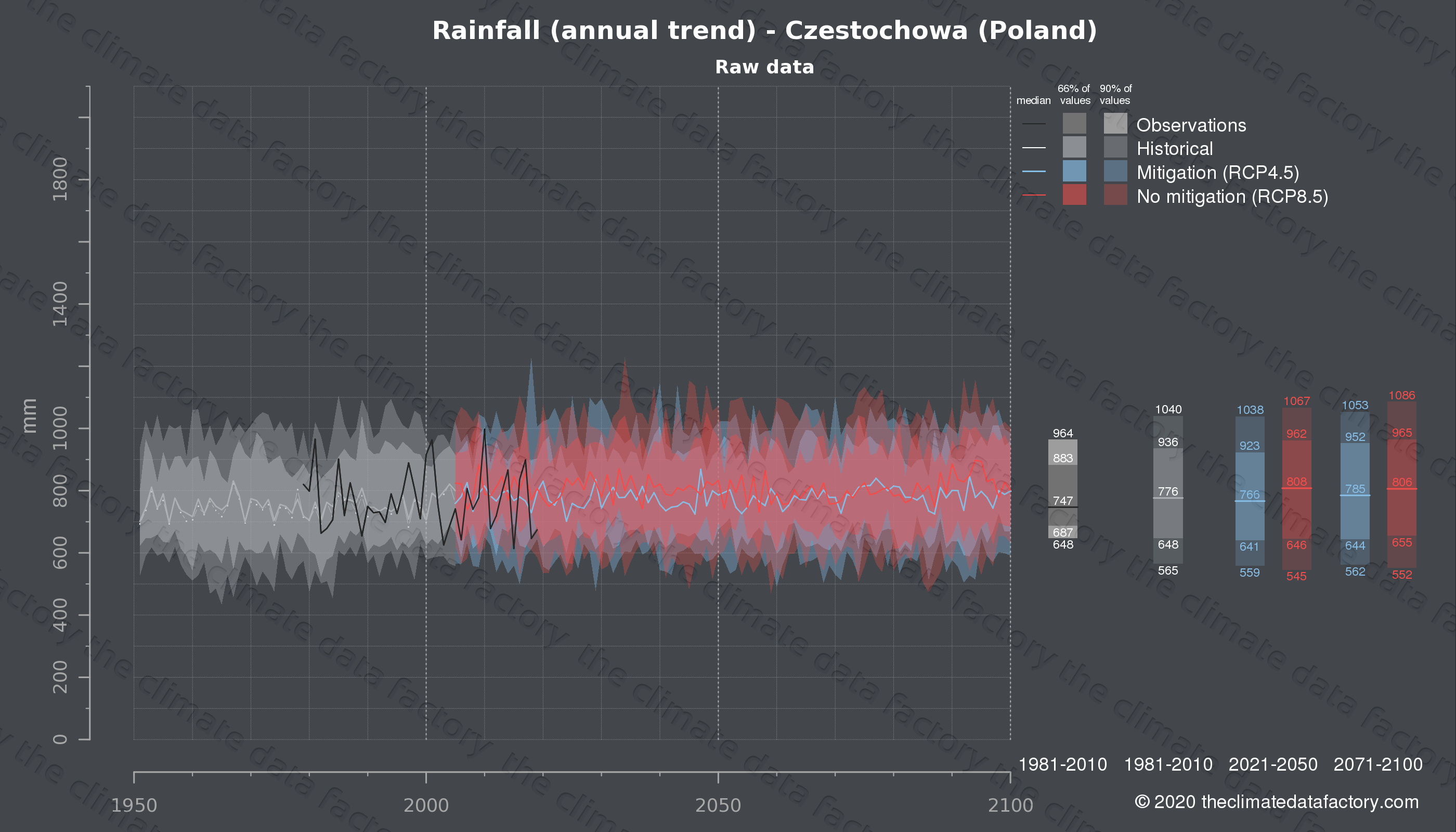 Graphic of projected rainfall for Czestochowa (Poland) under two climate change mitigation policy scenarios (RCP4.5, RCP8.5). Represented climate data are raw data from IPCC models. https://theclimatedatafactory.com