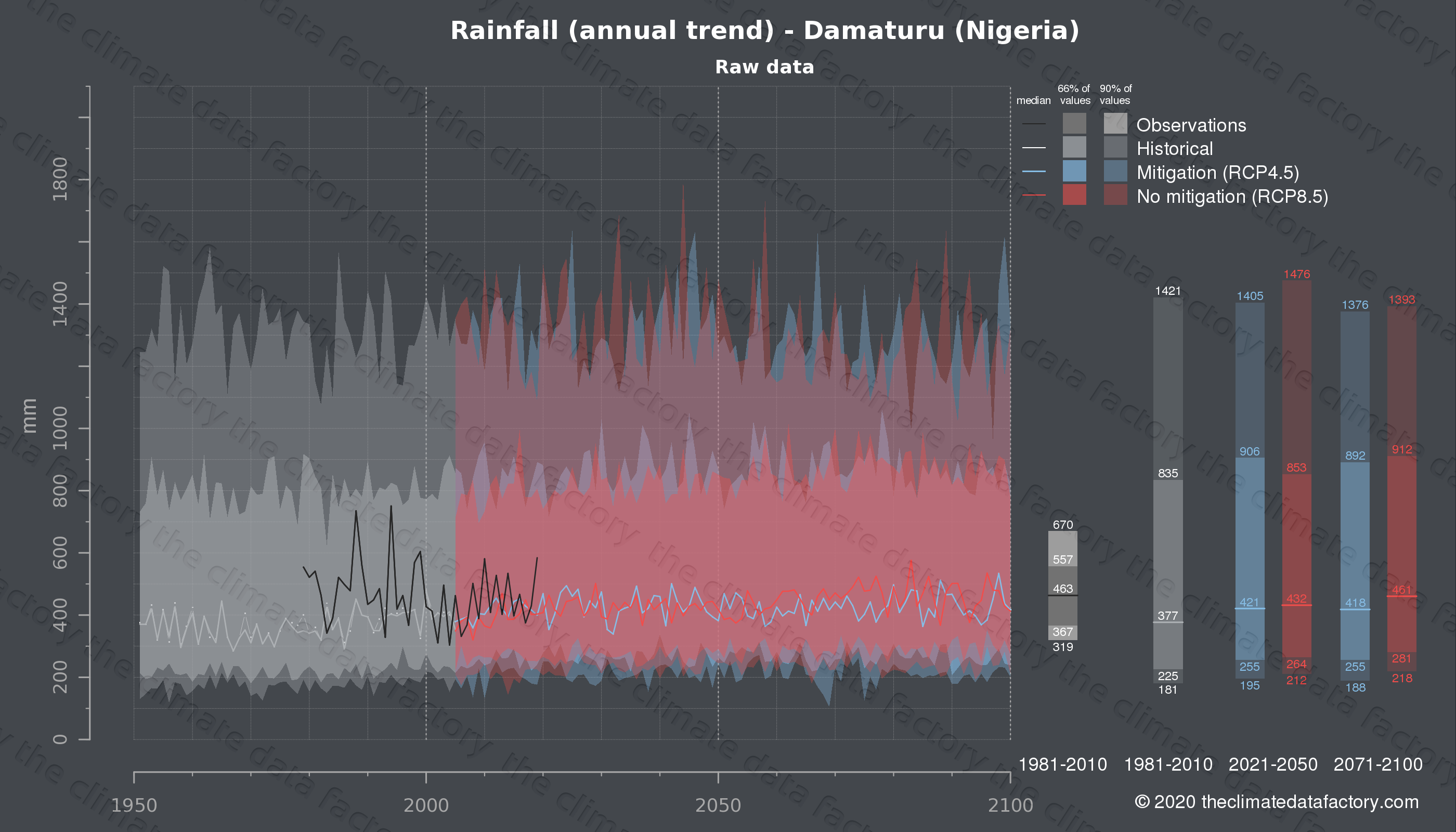 Graphic of projected rainfall for Damaturu (Nigeria) under two climate change mitigation policy scenarios (RCP4.5, RCP8.5). Represented climate data are raw data from IPCC models. https://theclimatedatafactory.com