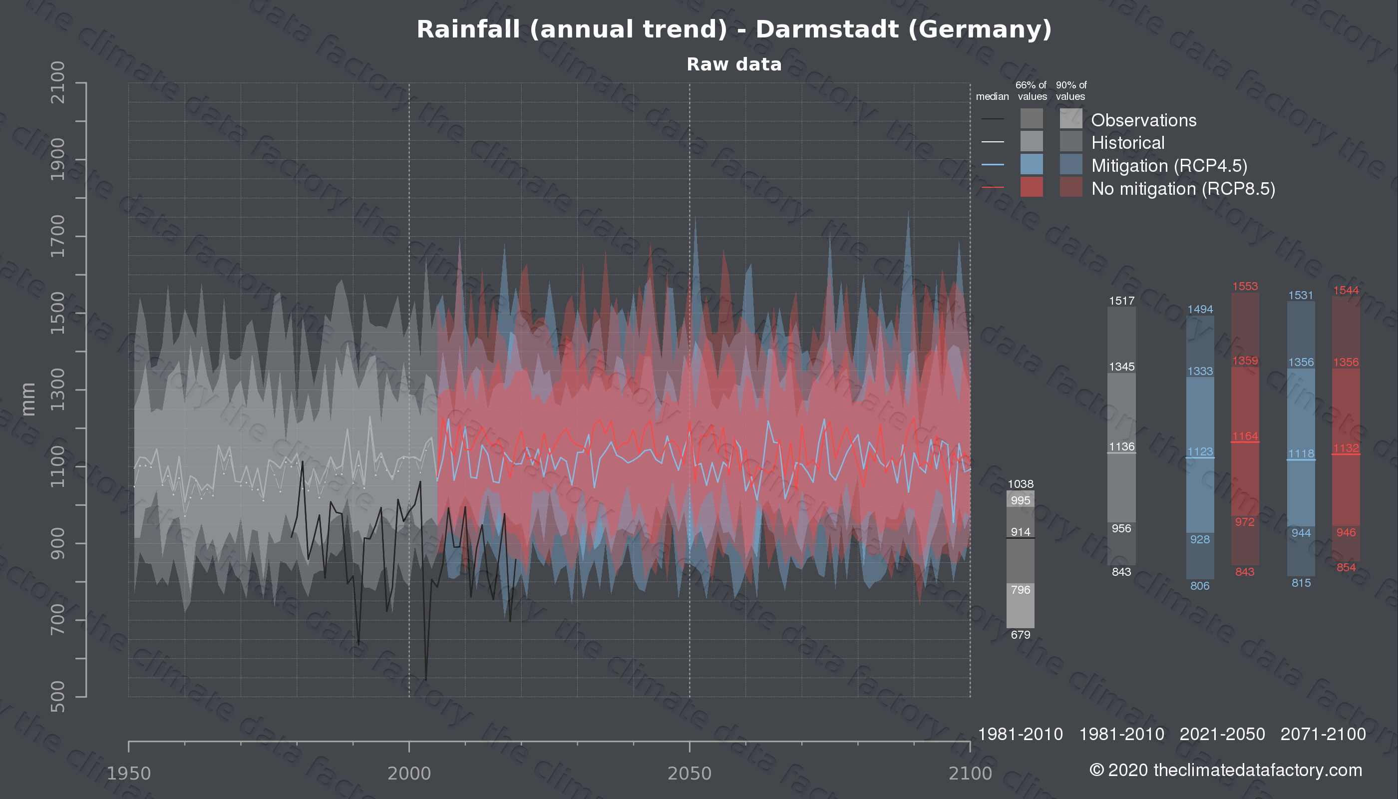 Graphic of projected rainfall for Darmstadt (Germany) under two climate change mitigation policy scenarios (RCP4.5, RCP8.5). Represented climate data are raw data from IPCC models. https://theclimatedatafactory.com