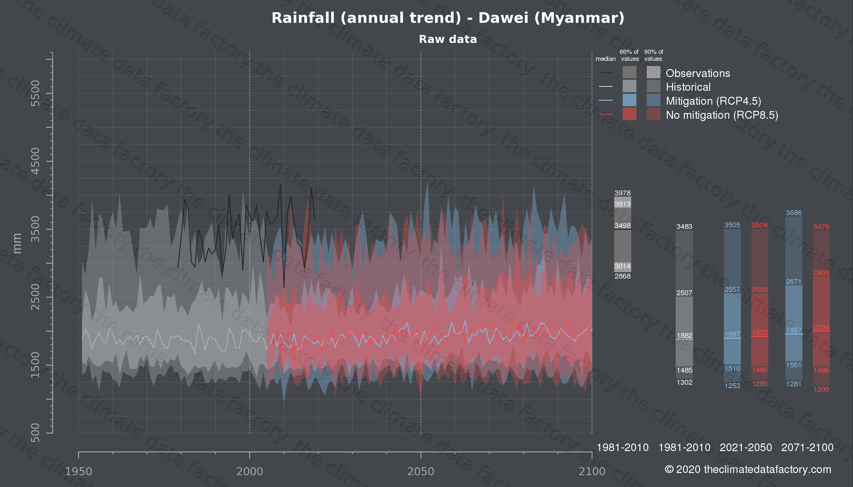Graphic of projected rainfall for Dawei (Myanmar) under two climate change mitigation policy scenarios (RCP4.5, RCP8.5). Represented climate data are raw data from IPCC models. https://theclimatedatafactory.com