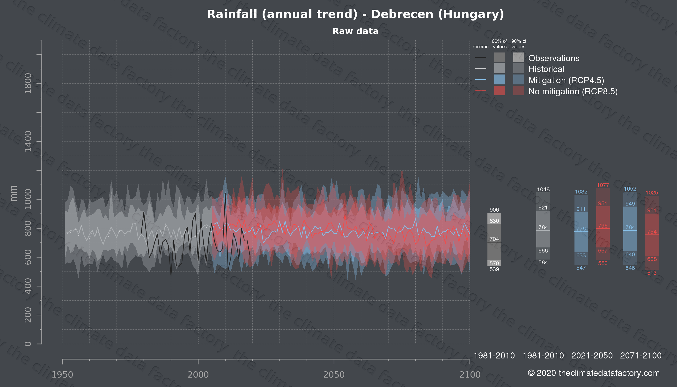 Graphic of projected rainfall for Debrecen (Hungary) under two climate change mitigation policy scenarios (RCP4.5, RCP8.5). Represented climate data are raw data from IPCC models. https://theclimatedatafactory.com