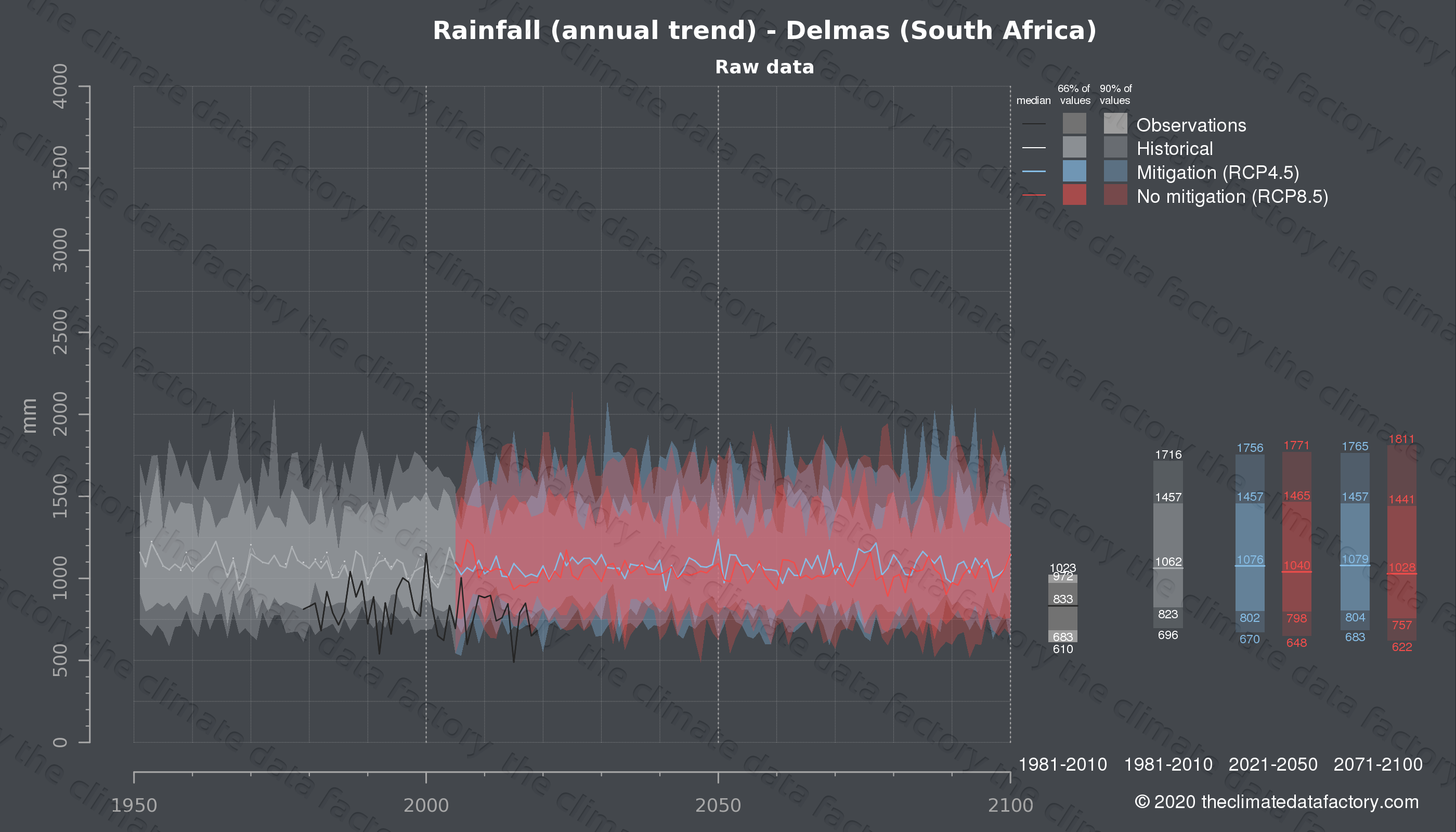 Graphic of projected rainfall for Delmas (South Africa) under two climate change mitigation policy scenarios (RCP4.5, RCP8.5). Represented climate data are raw data from IPCC models. https://theclimatedatafactory.com
