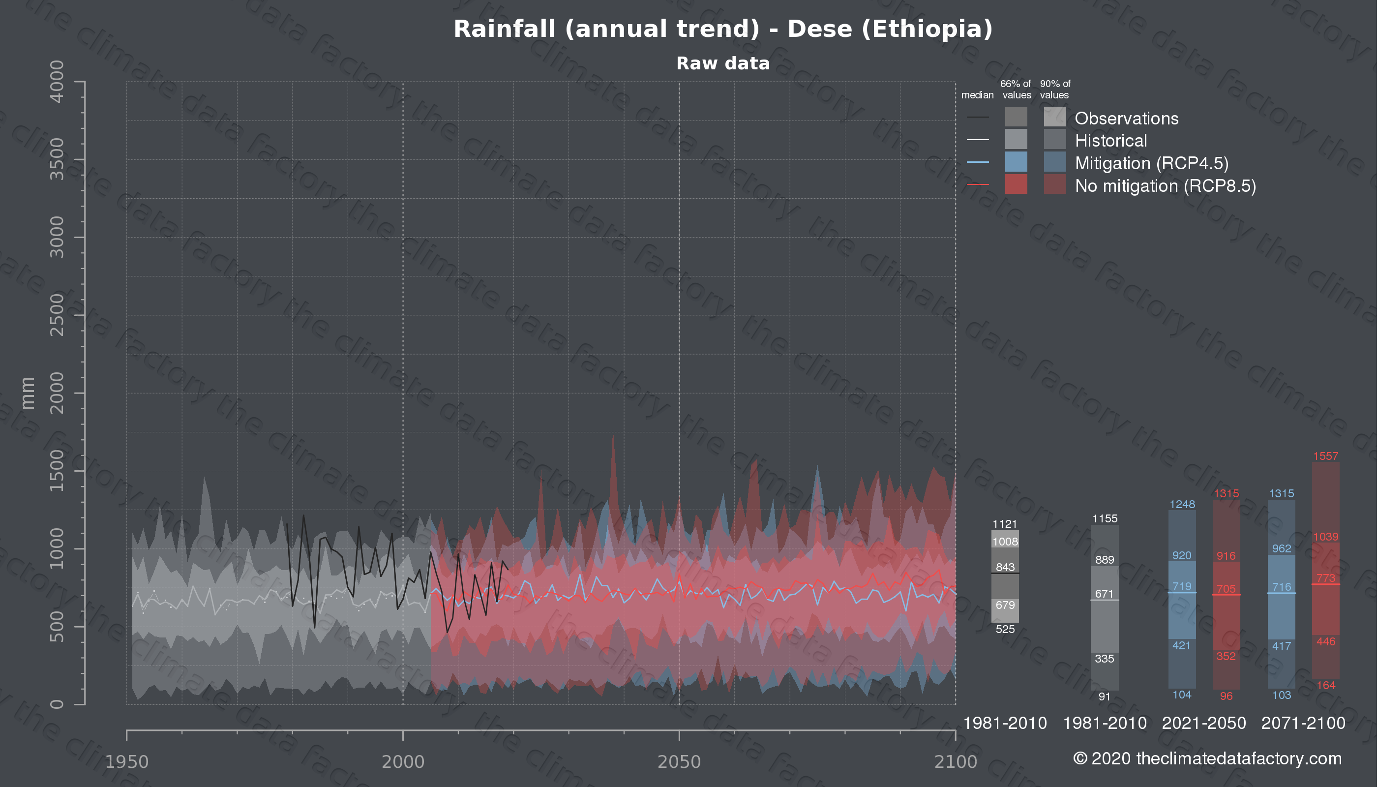 Graphic of projected rainfall for Dese (Ethiopia) under two climate change mitigation policy scenarios (RCP4.5, RCP8.5). Represented climate data are raw data from IPCC models. https://theclimatedatafactory.com
