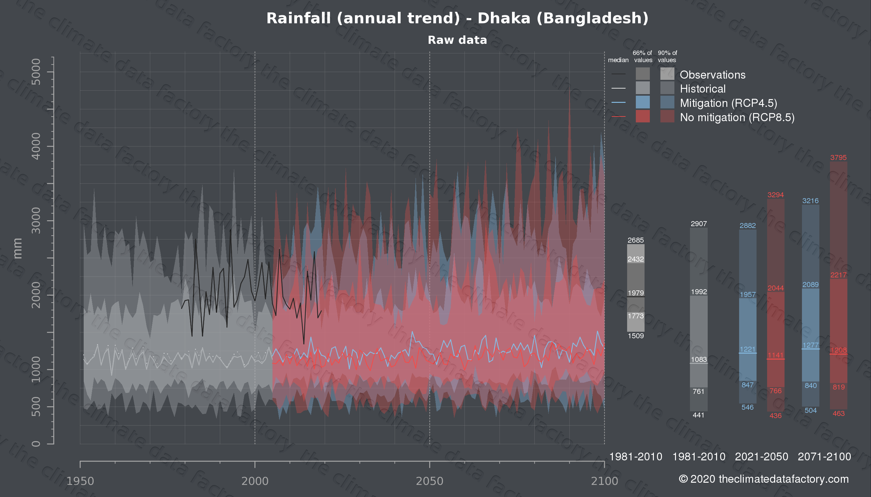 Graphic of projected rainfall for Dhaka (Bangladesh) under two climate change mitigation policy scenarios (RCP4.5, RCP8.5). Represented climate data are raw data from IPCC models. https://theclimatedatafactory.com