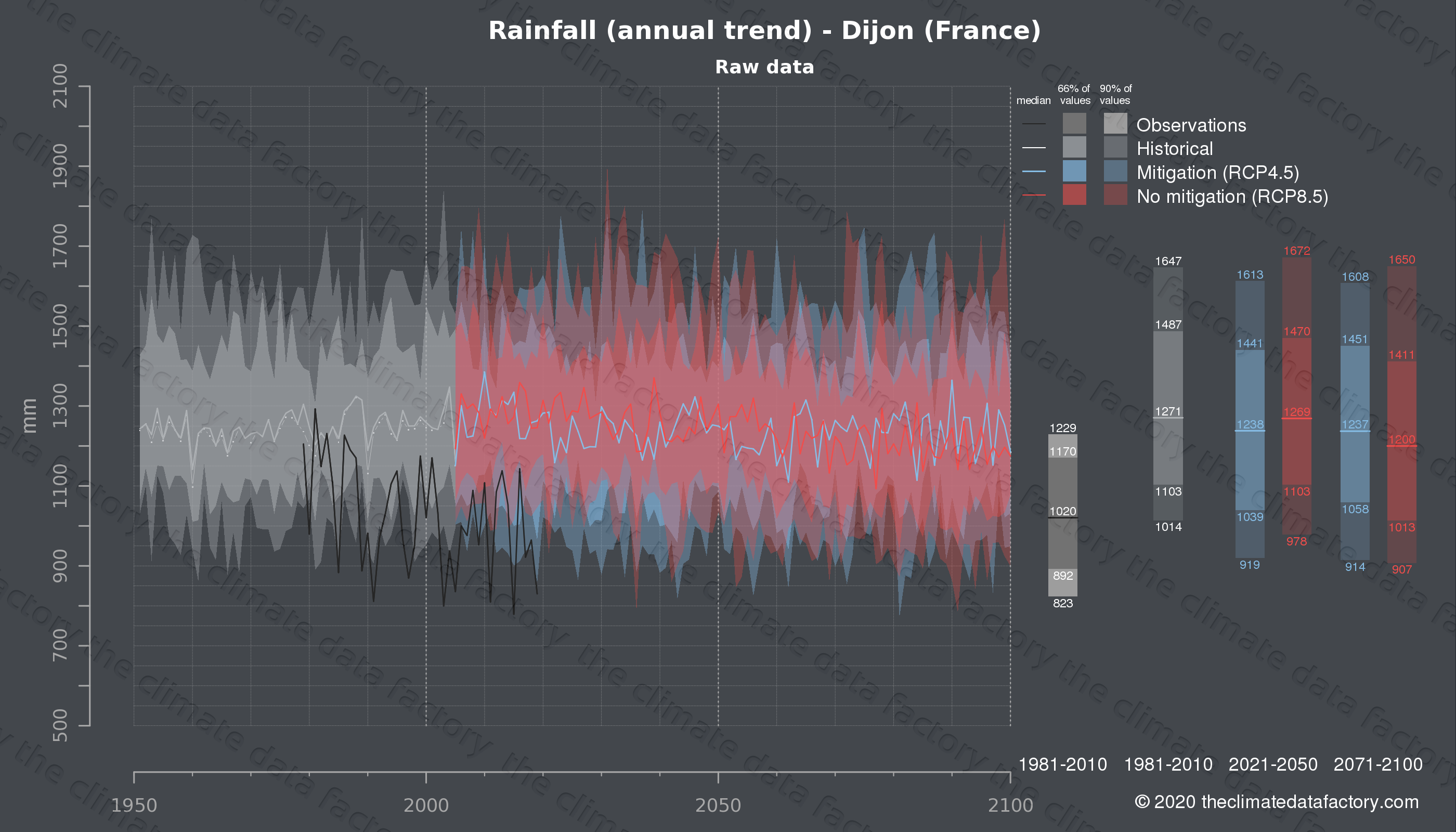 Graphic of projected rainfall for Dijon (France) under two climate change mitigation policy scenarios (RCP4.5, RCP8.5). Represented climate data are raw data from IPCC models. https://theclimatedatafactory.com