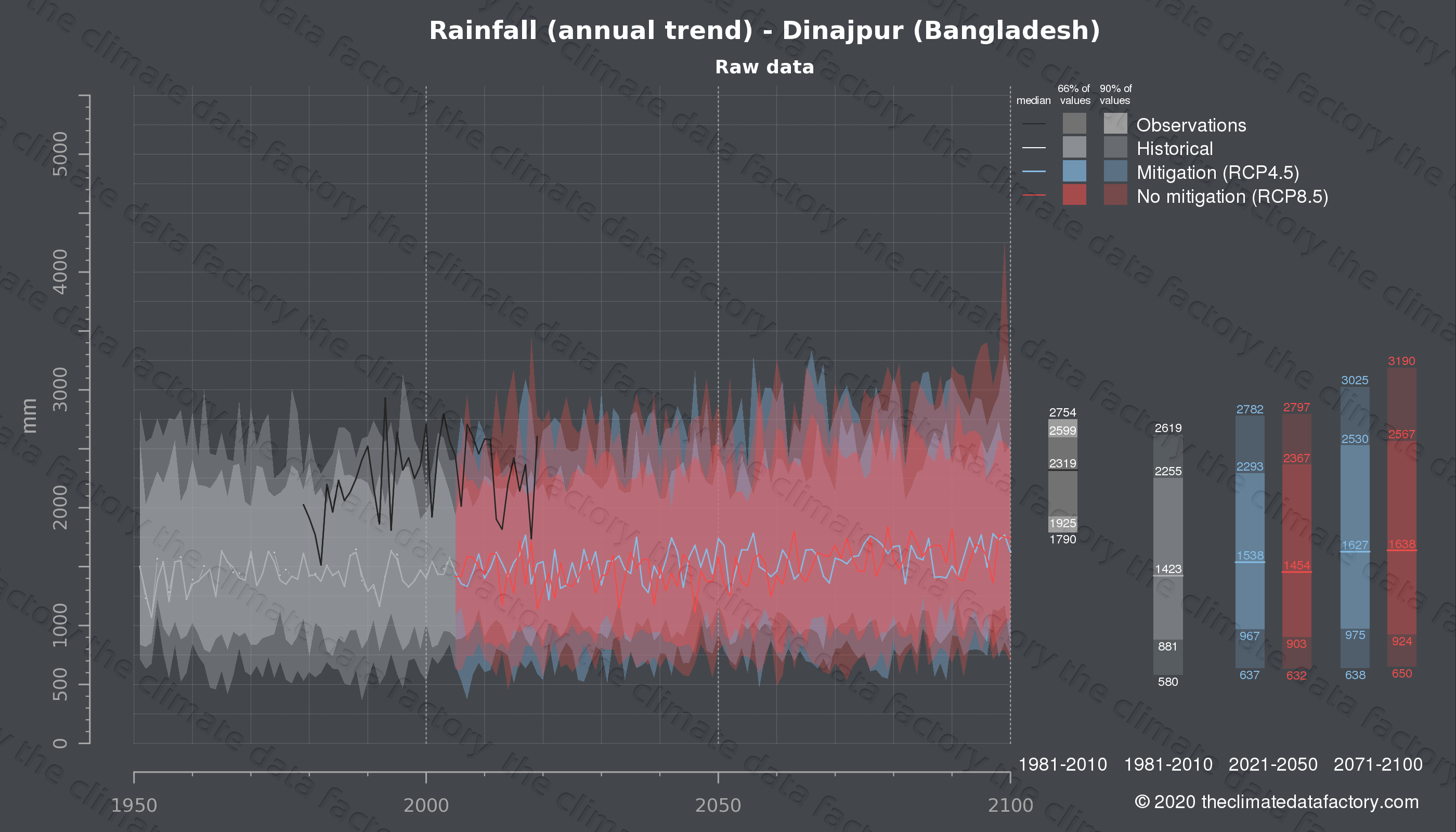 Graphic of projected rainfall for Dinajpur (Bangladesh) under two climate change mitigation policy scenarios (RCP4.5, RCP8.5). Represented climate data are raw data from IPCC models. https://theclimatedatafactory.com