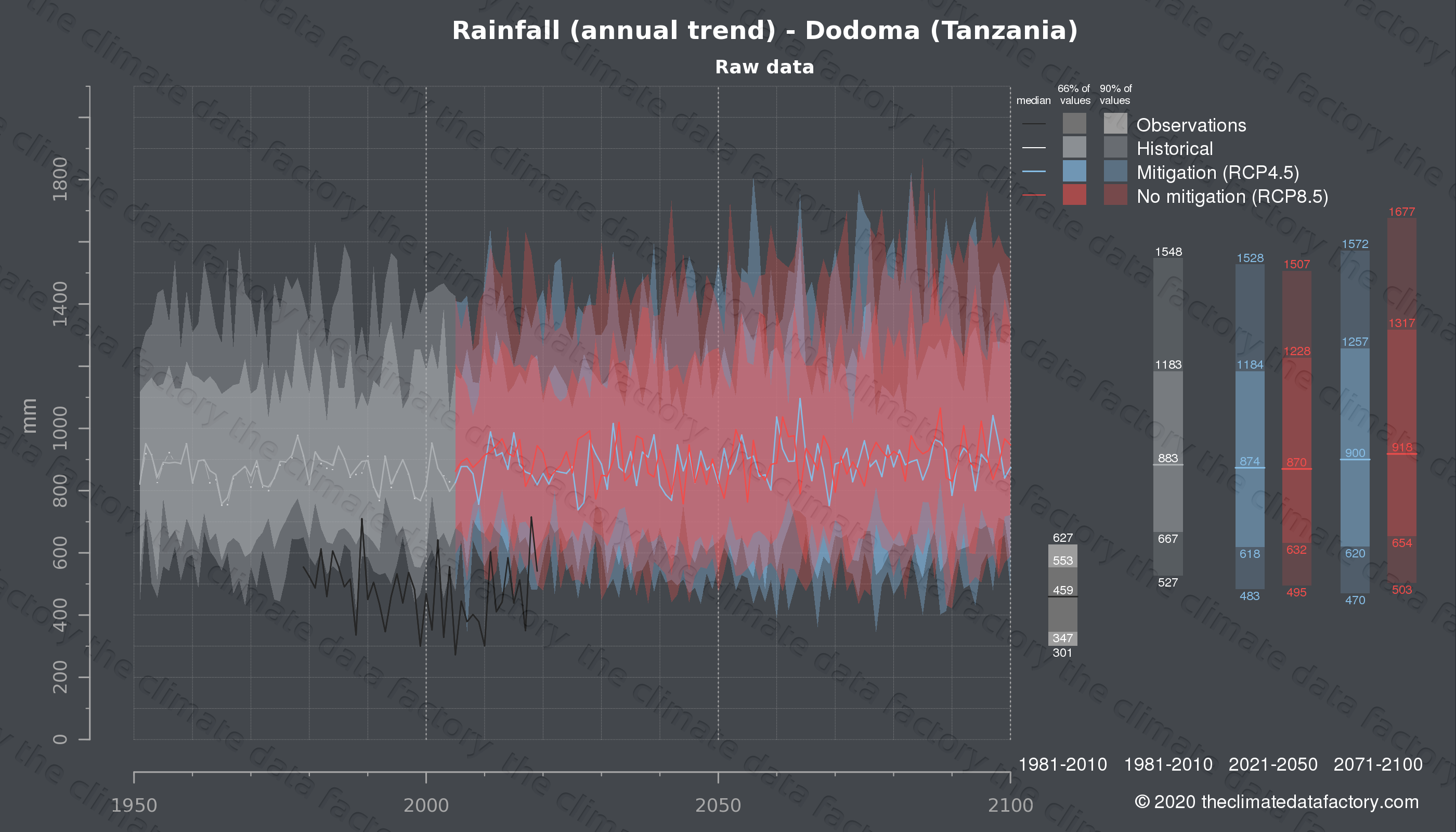 Graphic of projected rainfall for Dodoma (Tanzania) under two climate change mitigation policy scenarios (RCP4.5, RCP8.5). Represented climate data are raw data from IPCC models. https://theclimatedatafactory.com