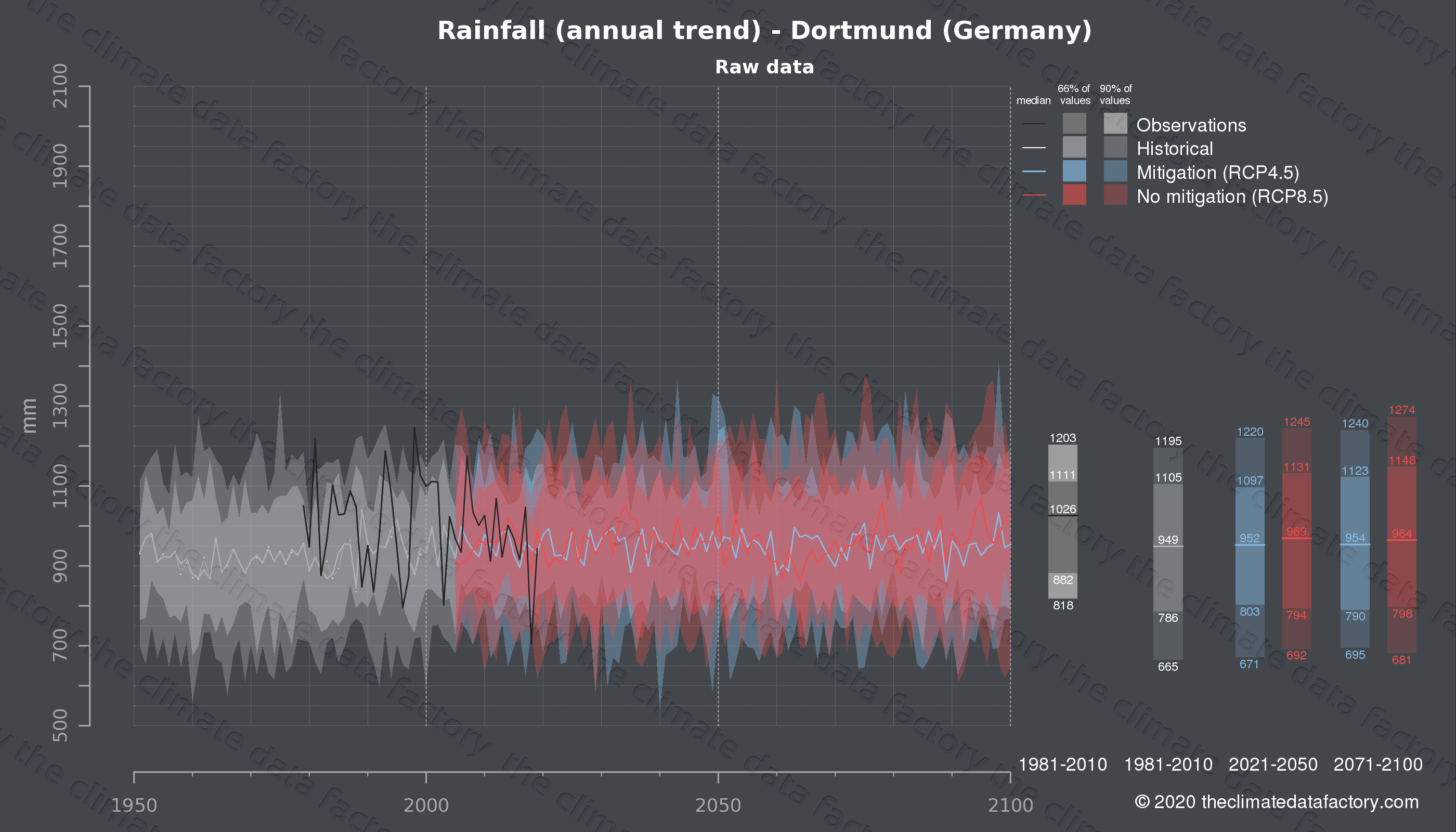 Graphic of projected rainfall for Dortmund (Germany) under two climate change mitigation policy scenarios (RCP4.5, RCP8.5). Represented climate data are raw data from IPCC models. https://theclimatedatafactory.com