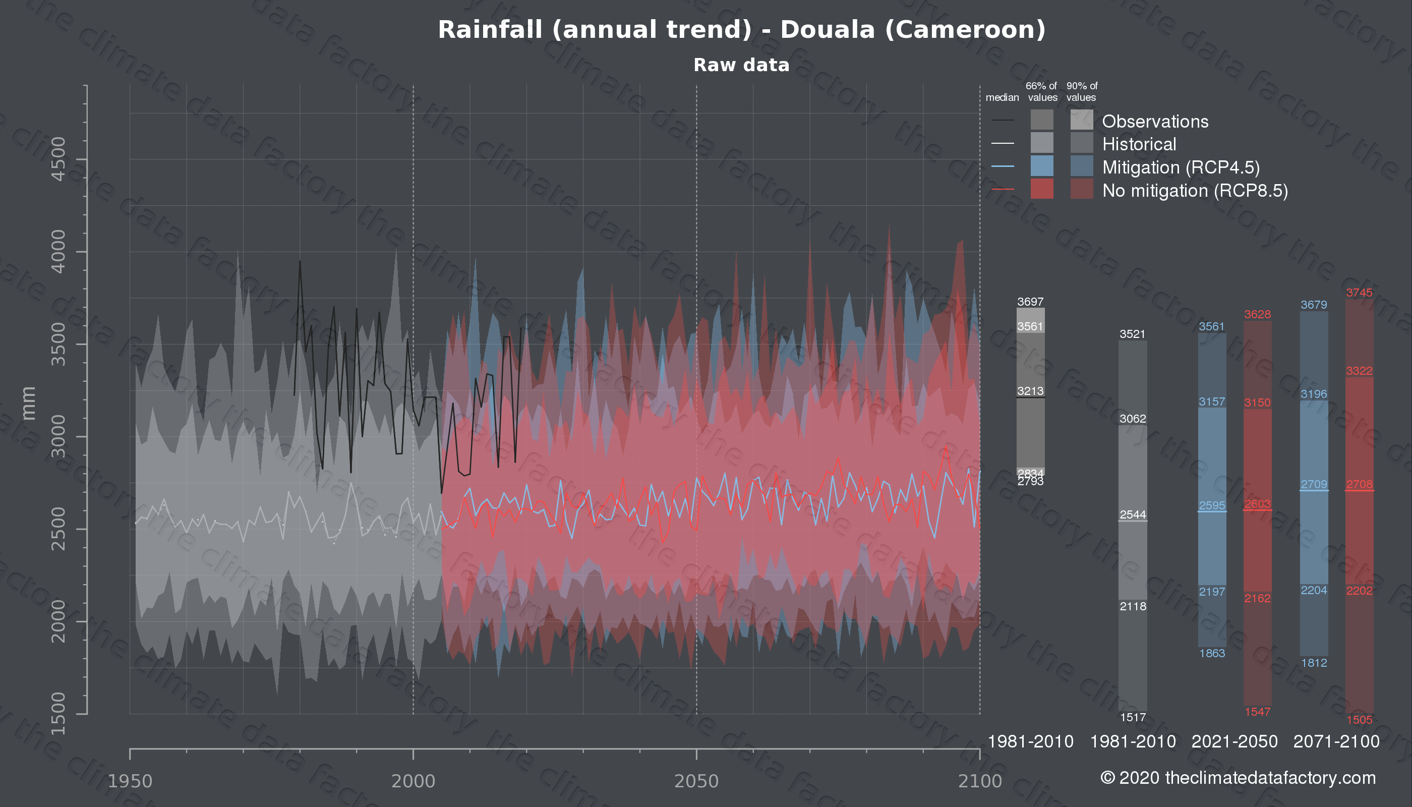 Graphic of projected rainfall for Douala (Cameroon) under two climate change mitigation policy scenarios (RCP4.5, RCP8.5). Represented climate data are raw data from IPCC models. https://theclimatedatafactory.com