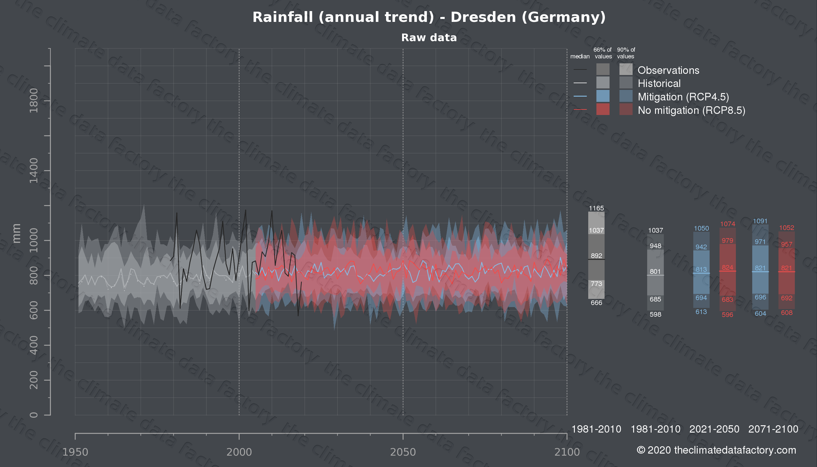 Graphic of projected rainfall for Dresden (Germany) under two climate change mitigation policy scenarios (RCP4.5, RCP8.5). Represented climate data are raw data from IPCC models. https://theclimatedatafactory.com