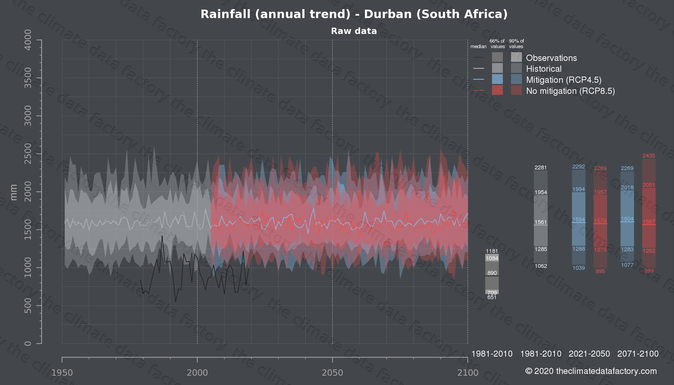 Graphic of projected rainfall for Durban (South Africa) under two climate change mitigation policy scenarios (RCP4.5, RCP8.5). Represented climate data are raw data from IPCC models. https://theclimatedatafactory.com