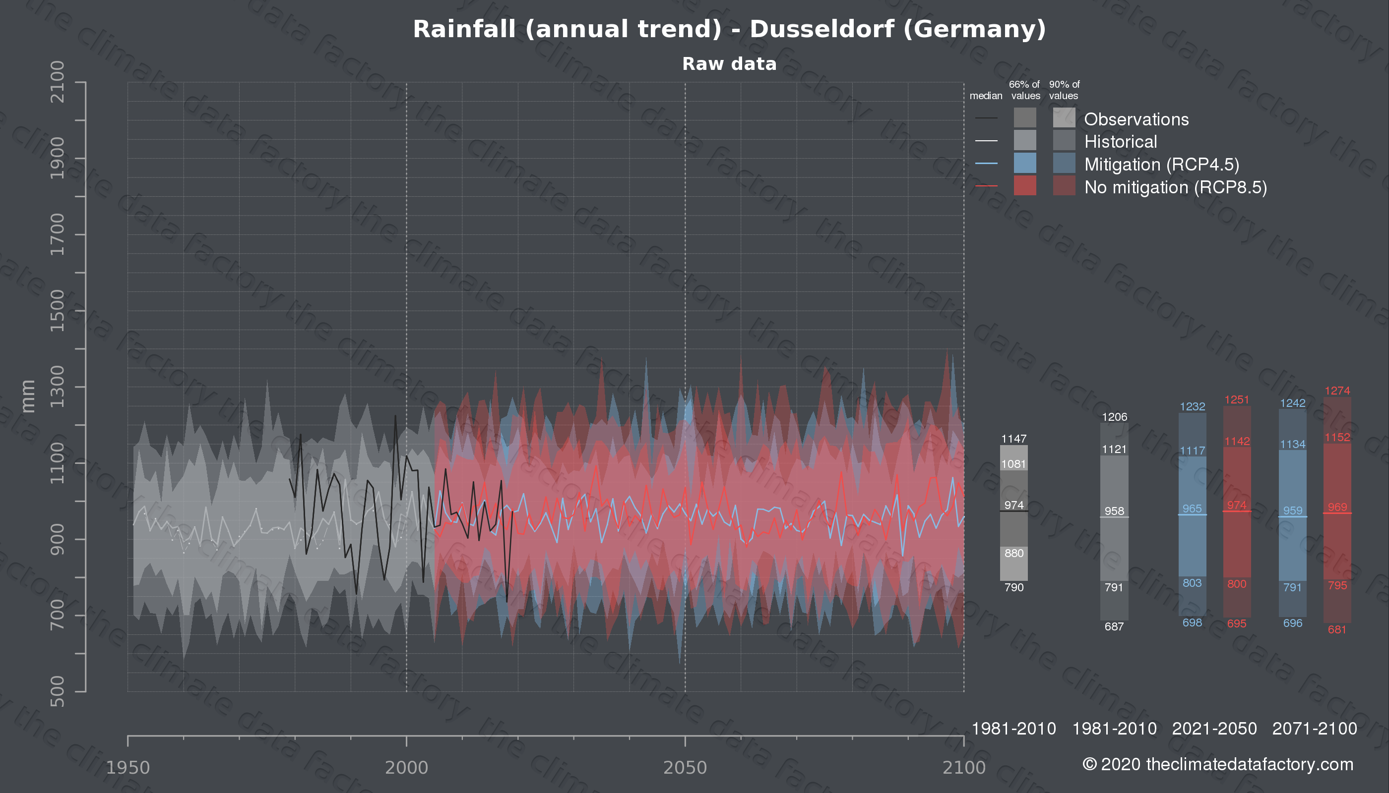 Graphic of projected rainfall for Dusseldorf (Germany) under two climate change mitigation policy scenarios (RCP4.5, RCP8.5). Represented climate data are raw data from IPCC models. https://theclimatedatafactory.com