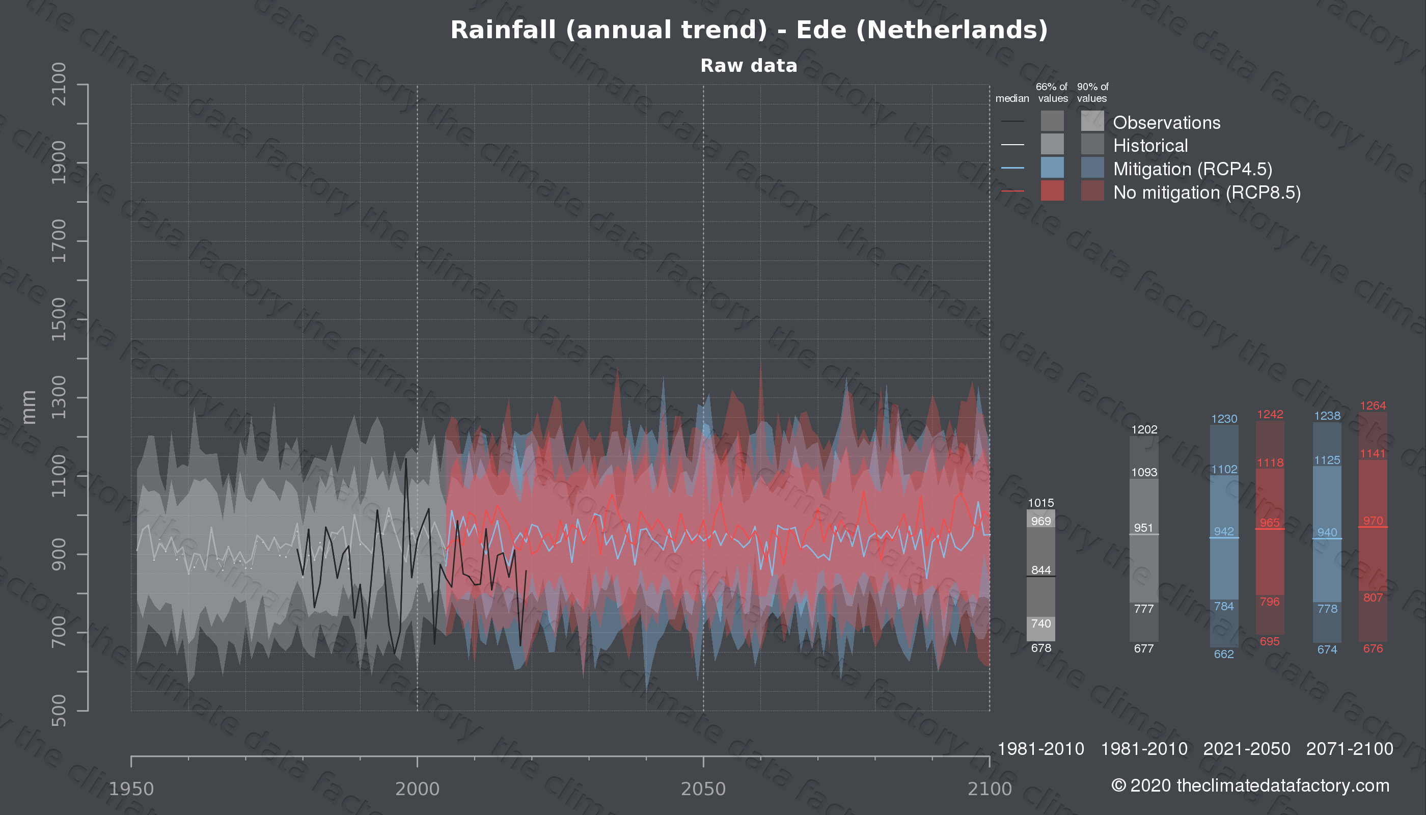 Graphic of projected rainfall for Ede (Netherlands) under two climate change mitigation policy scenarios (RCP4.5, RCP8.5). Represented climate data are raw data from IPCC models. https://theclimatedatafactory.com