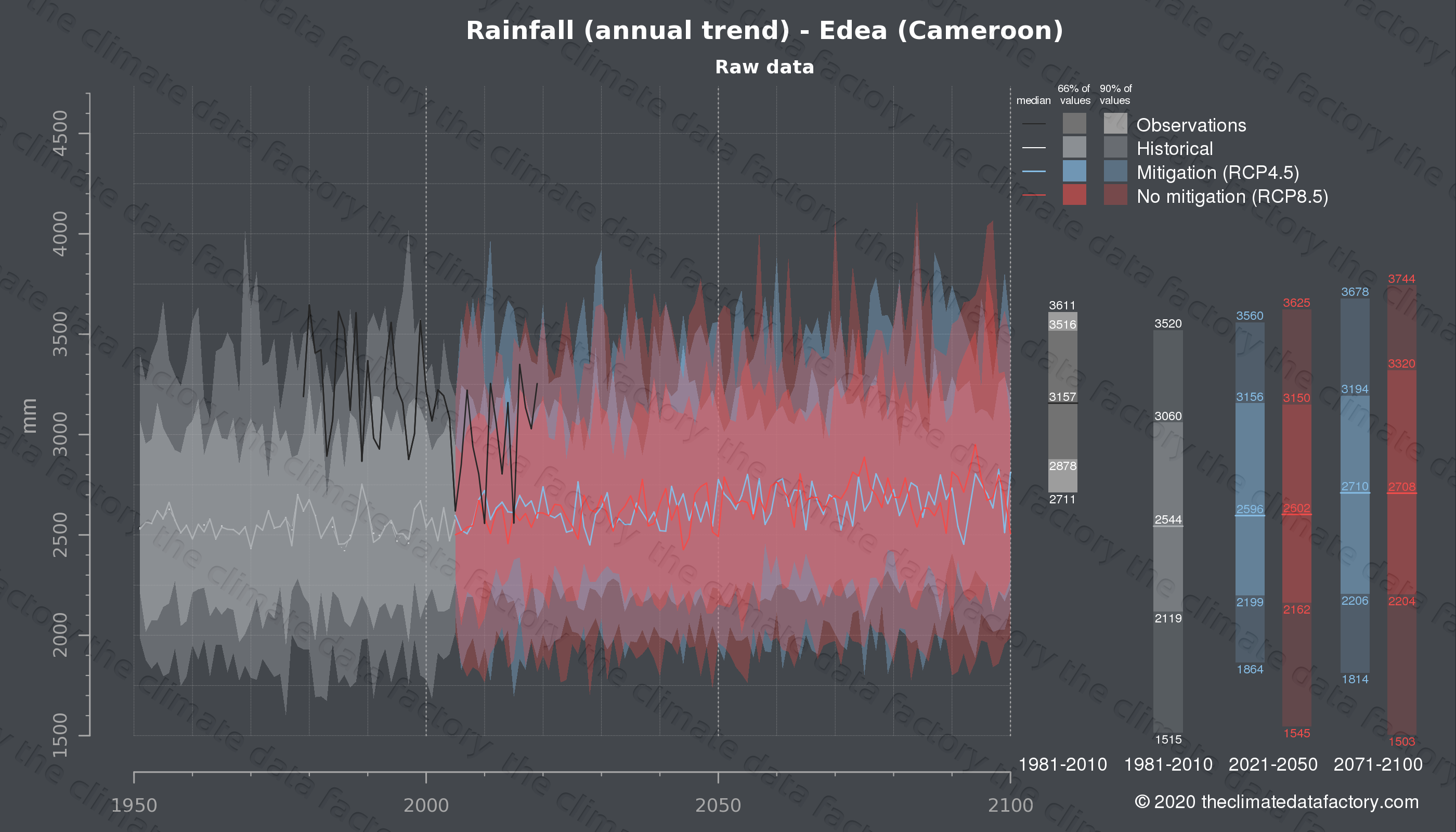 Graphic of projected rainfall for Edea (Cameroon) under two climate change mitigation policy scenarios (RCP4.5, RCP8.5). Represented climate data are raw data from IPCC models. https://theclimatedatafactory.com
