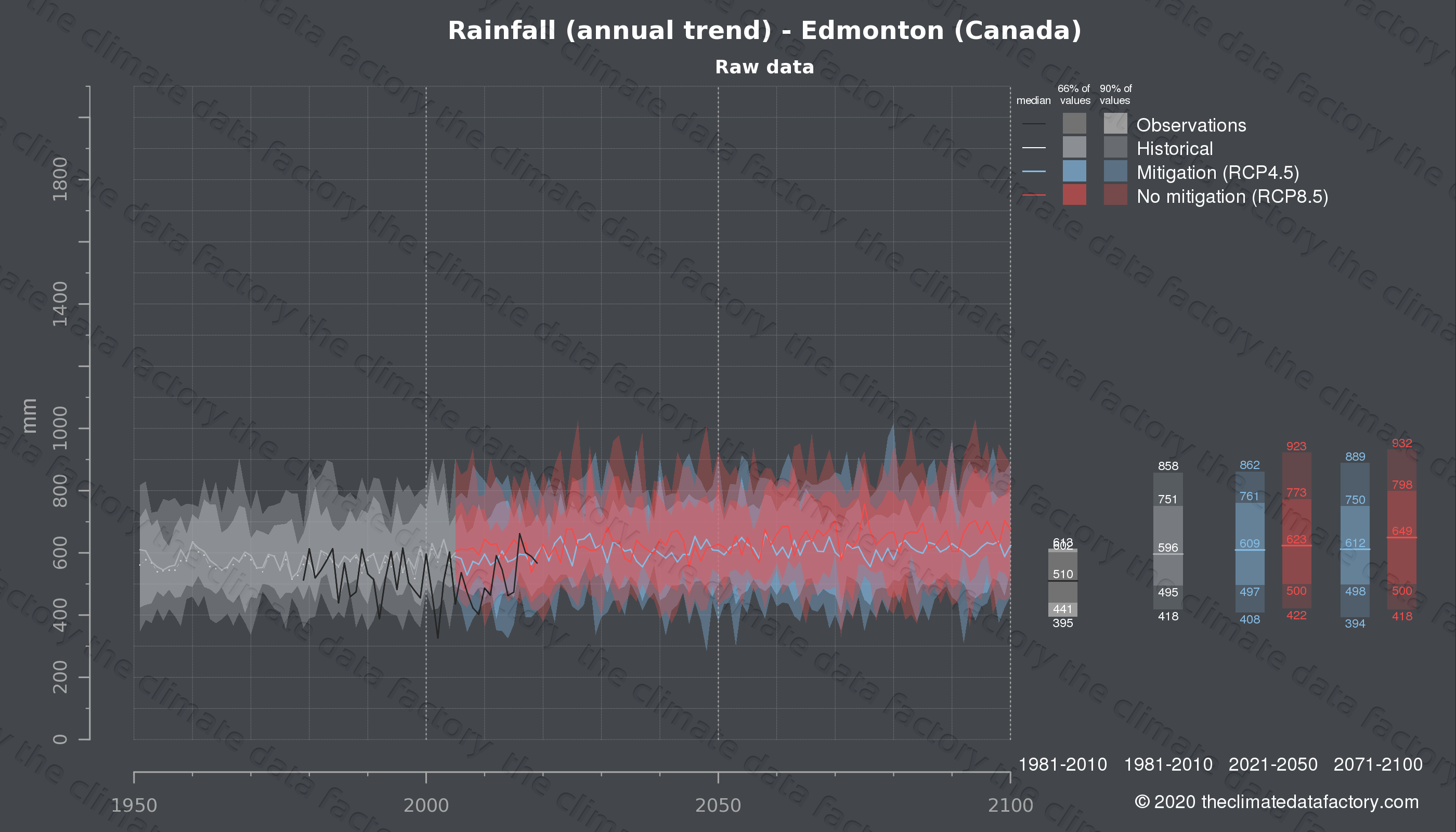 Graphic of projected rainfall for Edmonton (Canada) under two climate change mitigation policy scenarios (RCP4.5, RCP8.5). Represented climate data are raw data from IPCC models. https://theclimatedatafactory.com