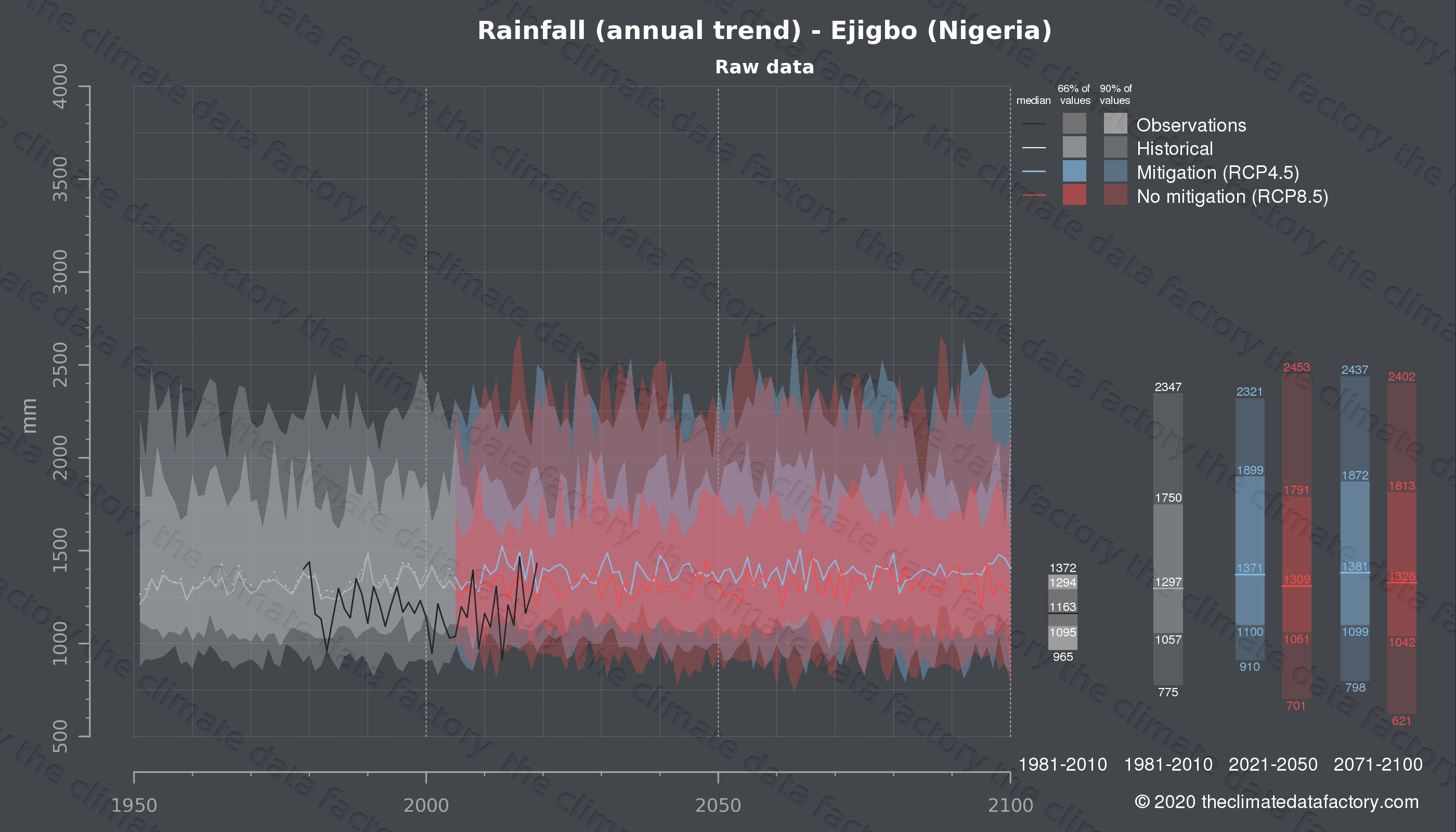 Graphic of projected rainfall for Ejigbo (Nigeria) under two climate change mitigation policy scenarios (RCP4.5, RCP8.5). Represented climate data are raw data from IPCC models. https://theclimatedatafactory.com