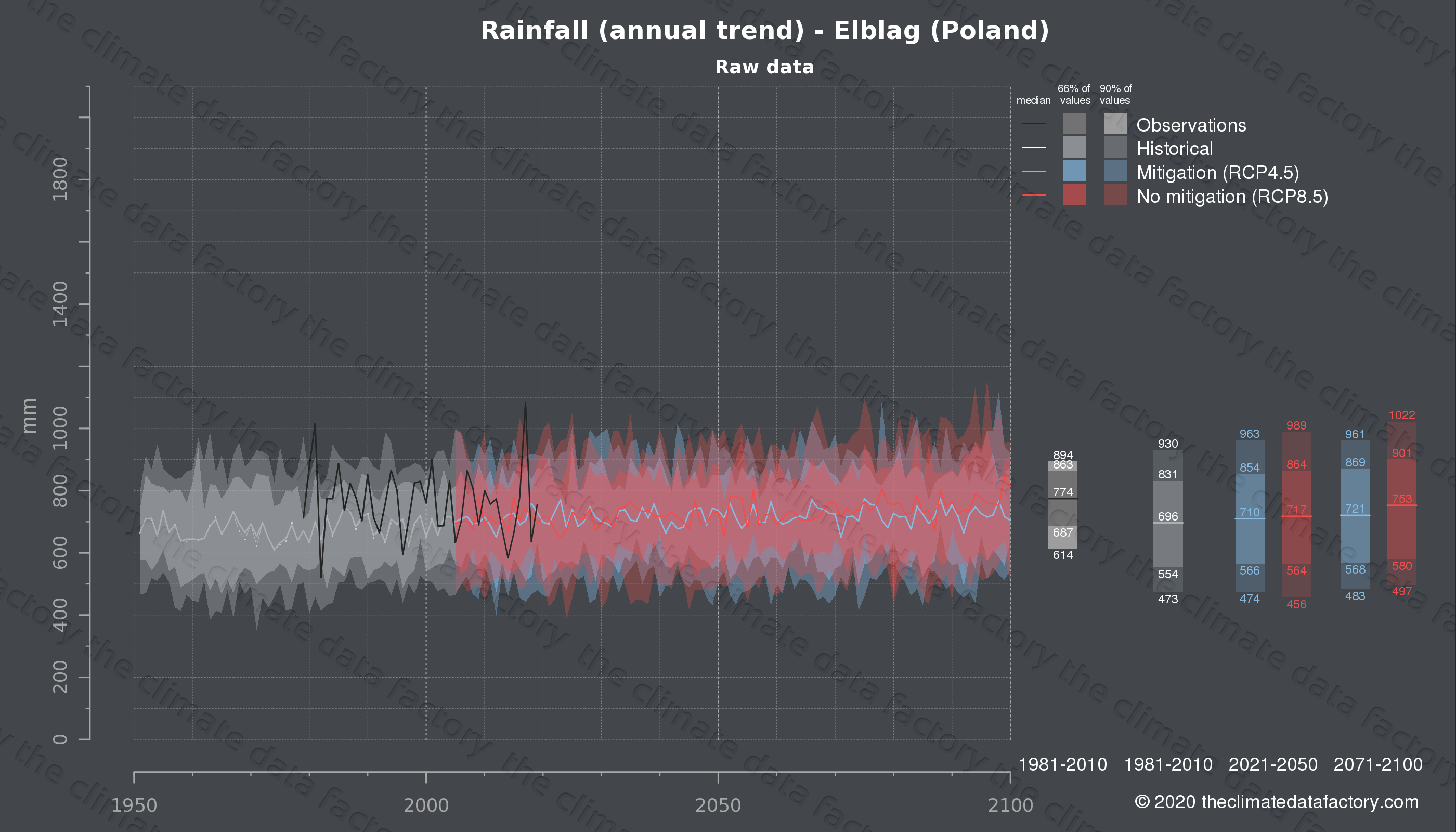 Graphic of projected rainfall for Elblag (Poland) under two climate change mitigation policy scenarios (RCP4.5, RCP8.5). Represented climate data are raw data from IPCC models. https://theclimatedatafactory.com
