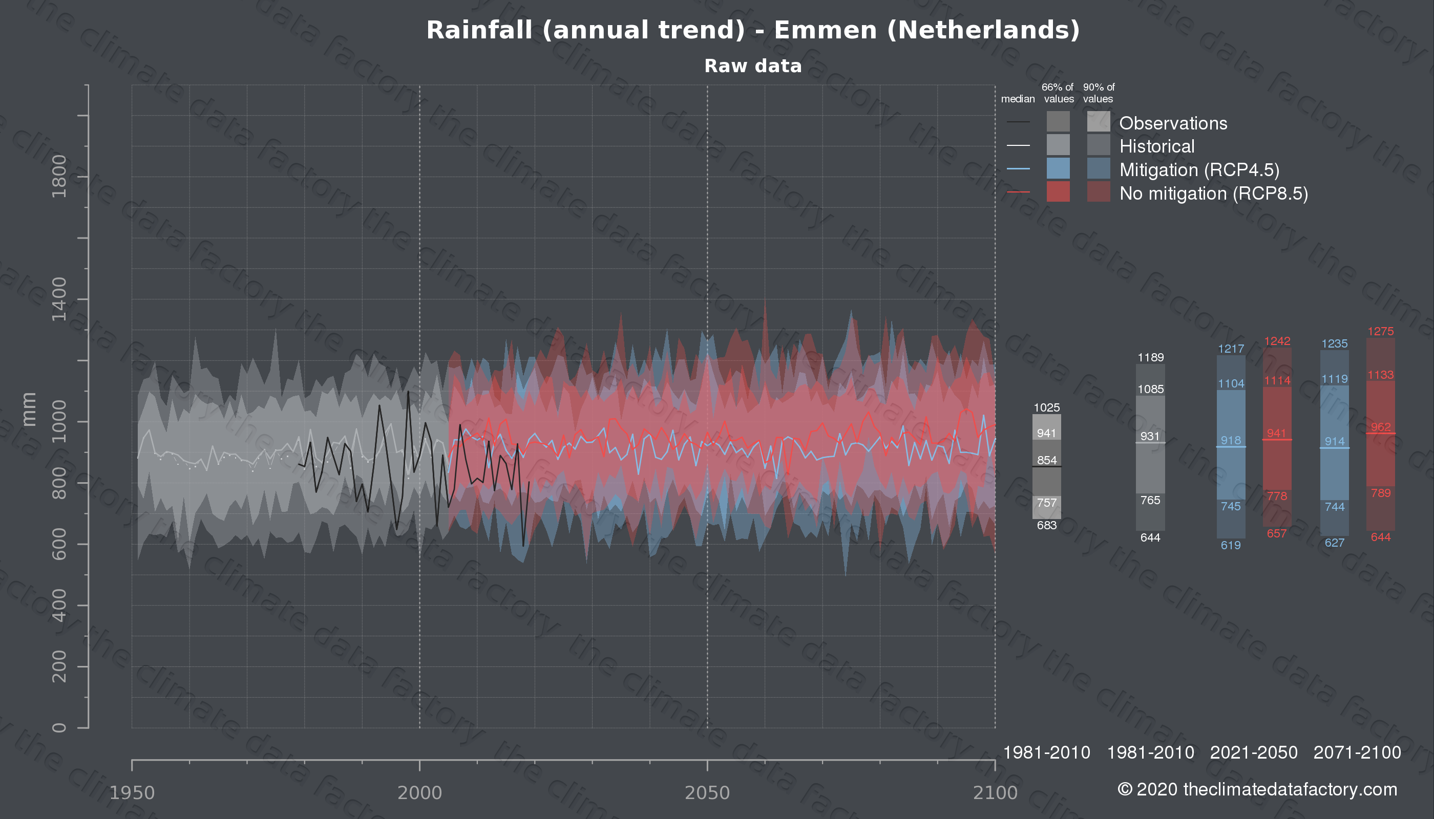 Graphic of projected rainfall for Emmen (Netherlands) under two climate change mitigation policy scenarios (RCP4.5, RCP8.5). Represented climate data are raw data from IPCC models. https://theclimatedatafactory.com