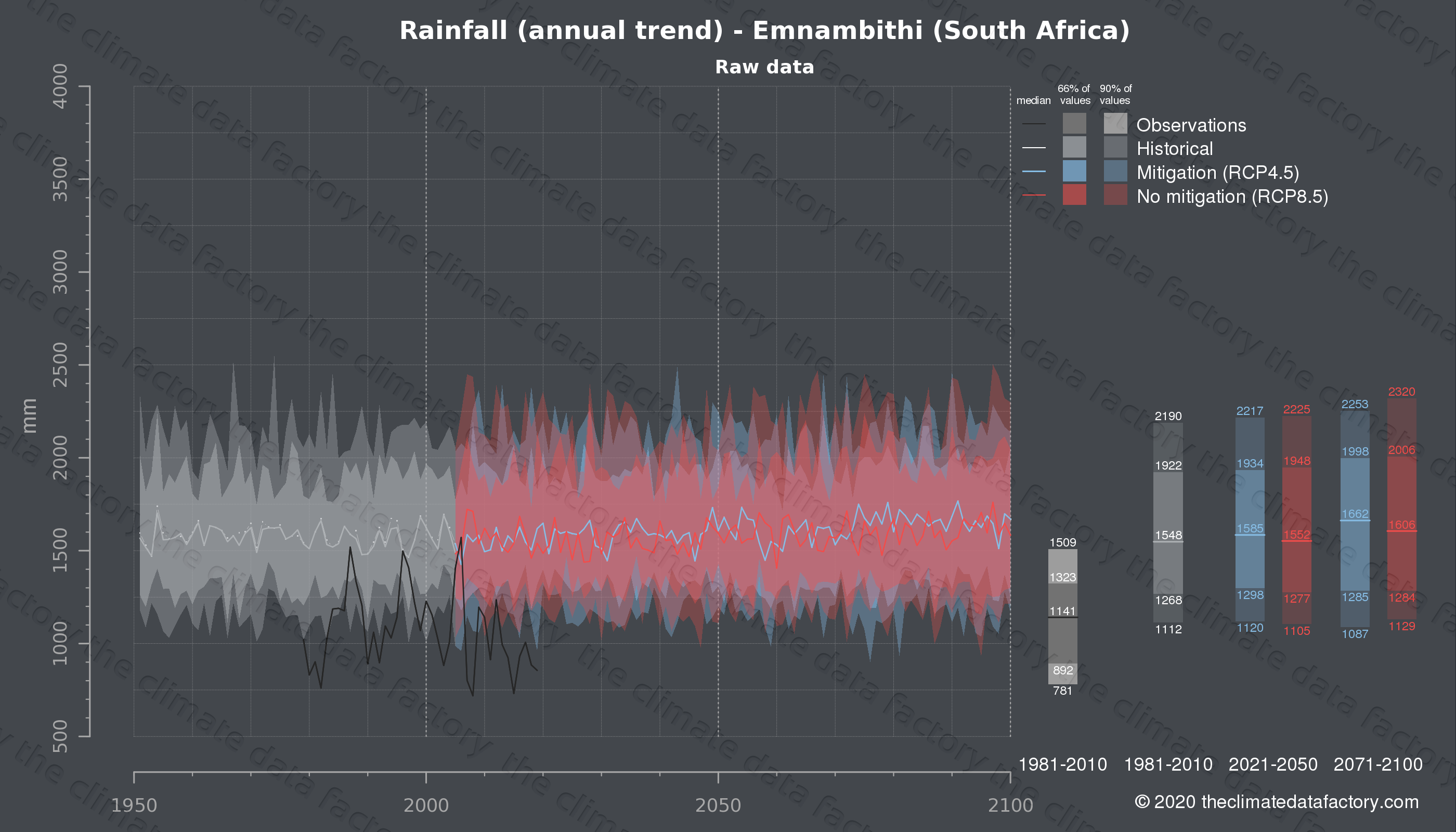 Graphic of projected rainfall for Emnambithi (South Africa) under two climate change mitigation policy scenarios (RCP4.5, RCP8.5). Represented climate data are raw data from IPCC models. https://theclimatedatafactory.com
