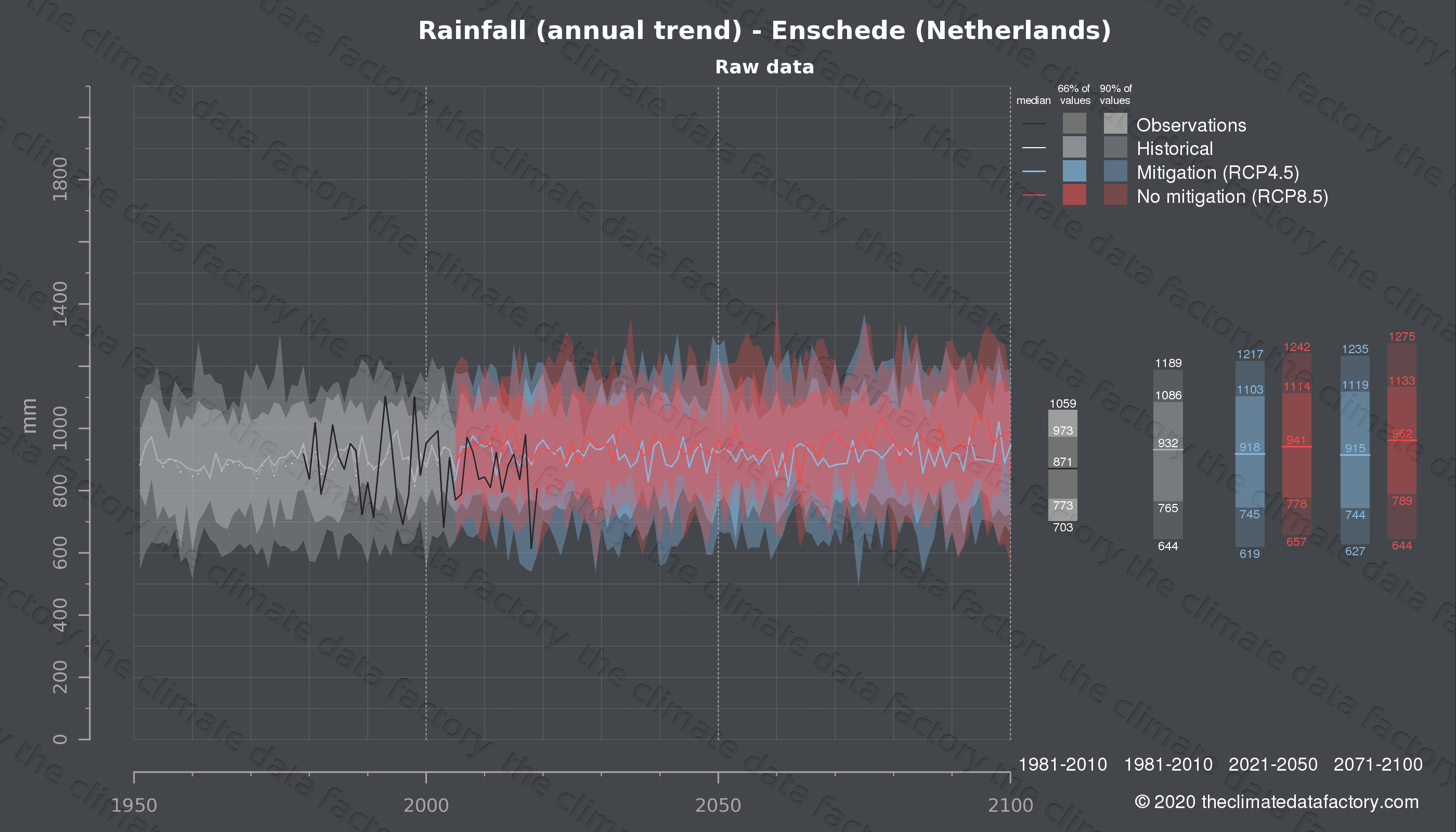Graphic of projected rainfall for Enschede (Netherlands) under two climate change mitigation policy scenarios (RCP4.5, RCP8.5). Represented climate data are raw data from IPCC models. https://theclimatedatafactory.com