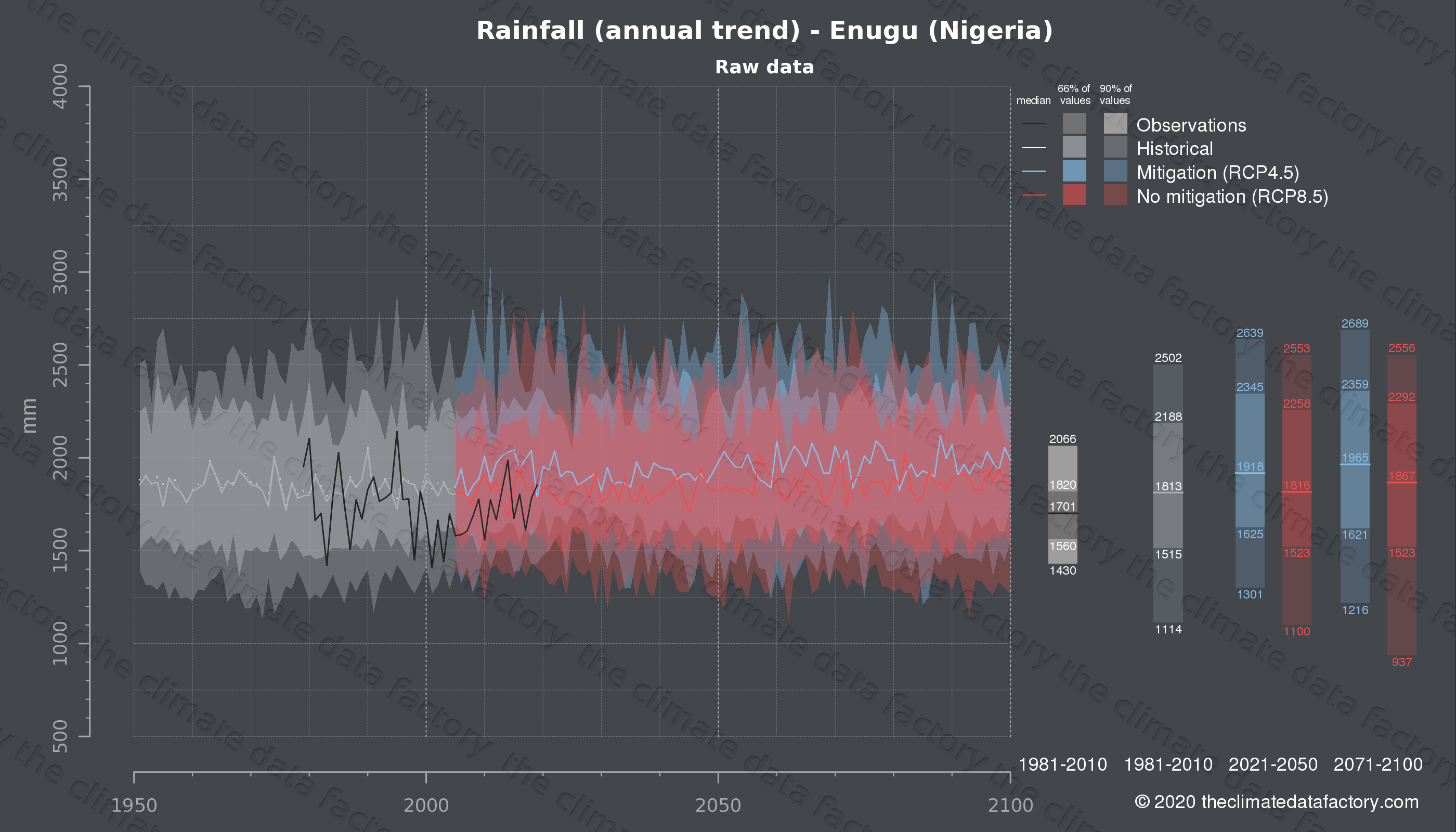 Graphic of projected rainfall for Enugu (Nigeria) under two climate change mitigation policy scenarios (RCP4.5, RCP8.5). Represented climate data are raw data from IPCC models. https://theclimatedatafactory.com