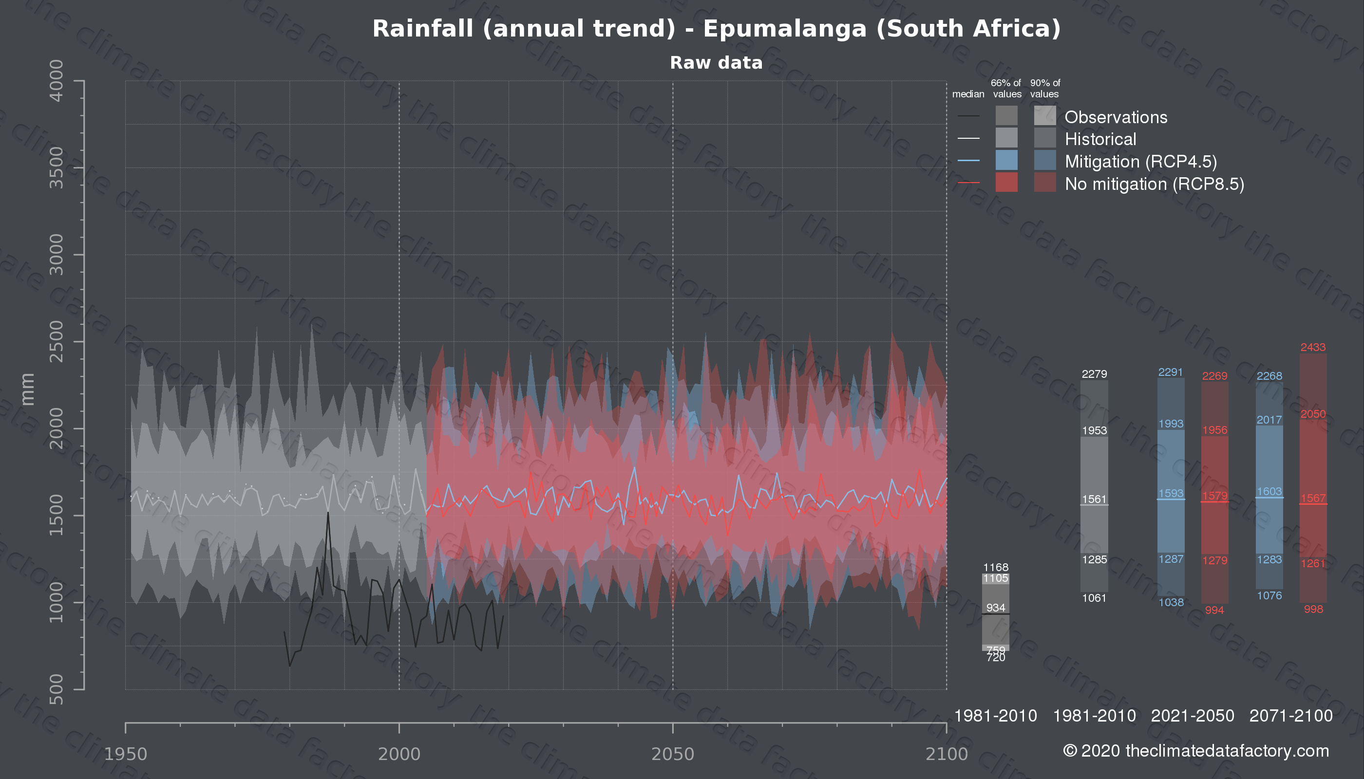 Graphic of projected rainfall for Epumalanga (South Africa) under two climate change mitigation policy scenarios (RCP4.5, RCP8.5). Represented climate data are raw data from IPCC models. https://theclimatedatafactory.com