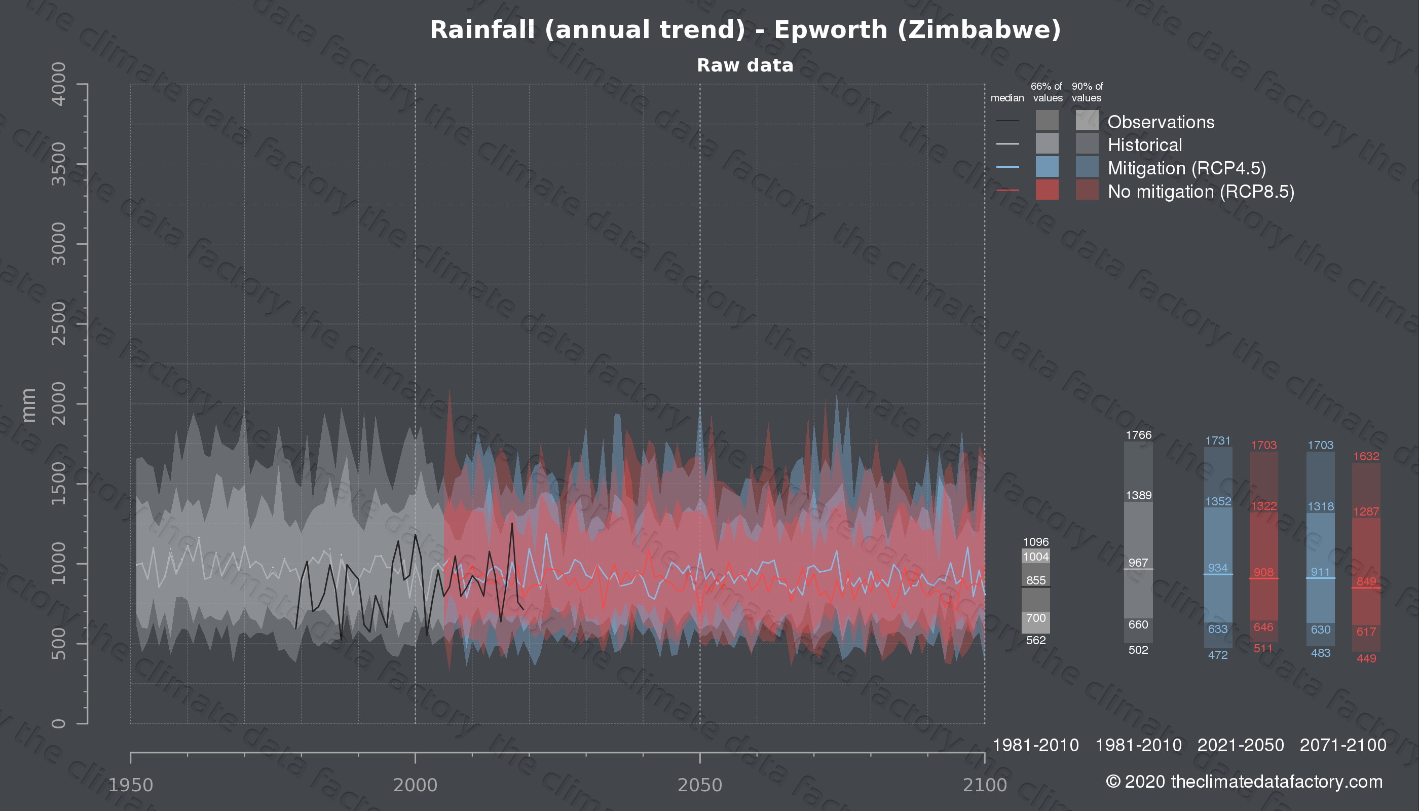 Graphic of projected rainfall for Epworth (Zimbabwe) under two climate change mitigation policy scenarios (RCP4.5, RCP8.5). Represented climate data are raw data from IPCC models. https://theclimatedatafactory.com