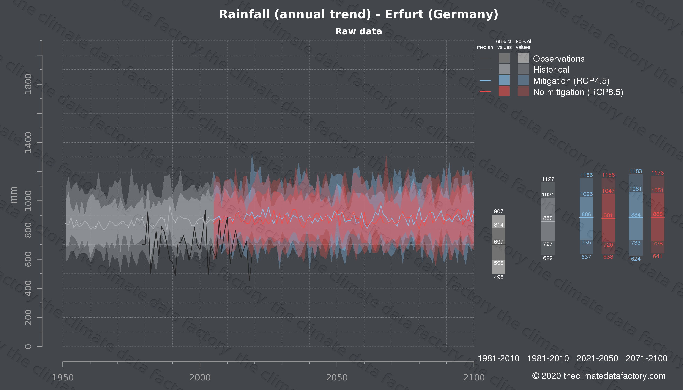 Graphic of projected rainfall for Erfurt (Germany) under two climate change mitigation policy scenarios (RCP4.5, RCP8.5). Represented climate data are raw data from IPCC models. https://theclimatedatafactory.com