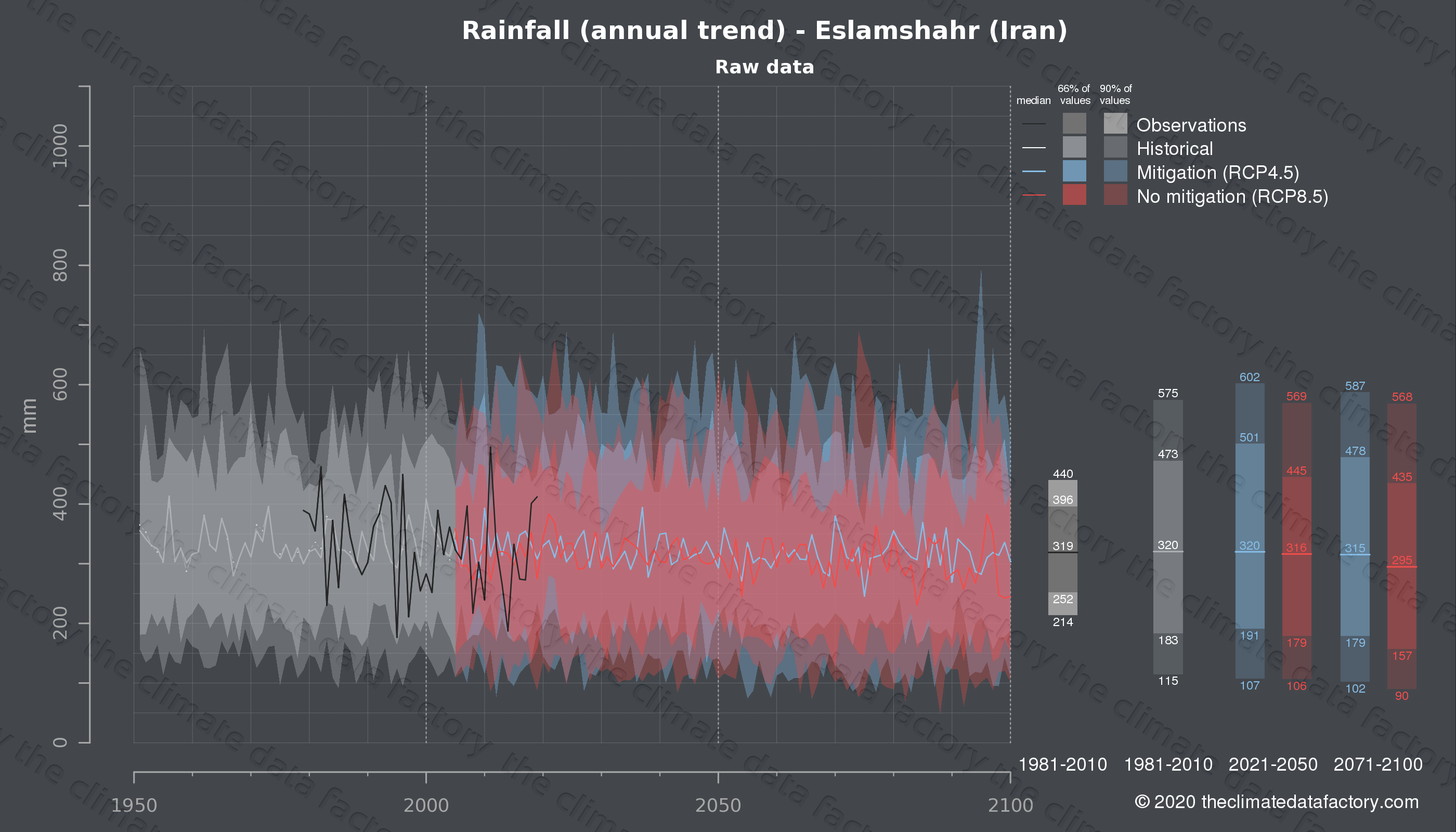 Graphic of projected rainfall for Eslamshahr (Iran) under two climate change mitigation policy scenarios (RCP4.5, RCP8.5). Represented climate data are raw data from IPCC models. https://theclimatedatafactory.com
