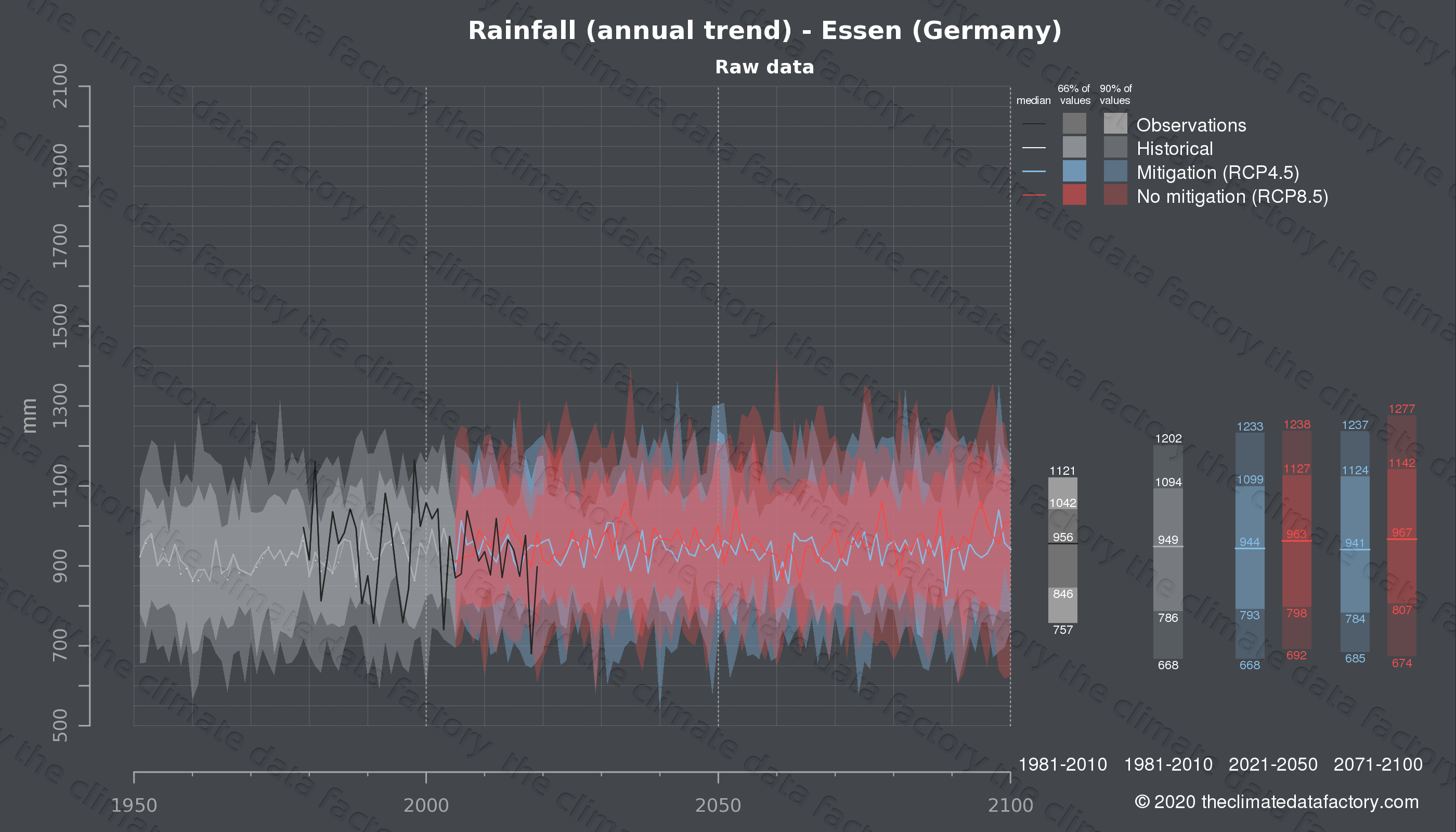 Graphic of projected rainfall for Essen (Germany) under two climate change mitigation policy scenarios (RCP4.5, RCP8.5). Represented climate data are raw data from IPCC models. https://theclimatedatafactory.com